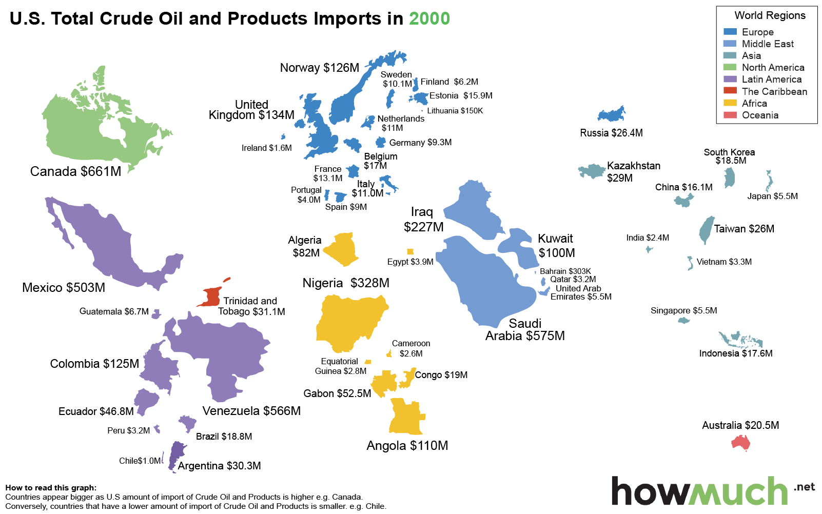 U.S. oil supply -