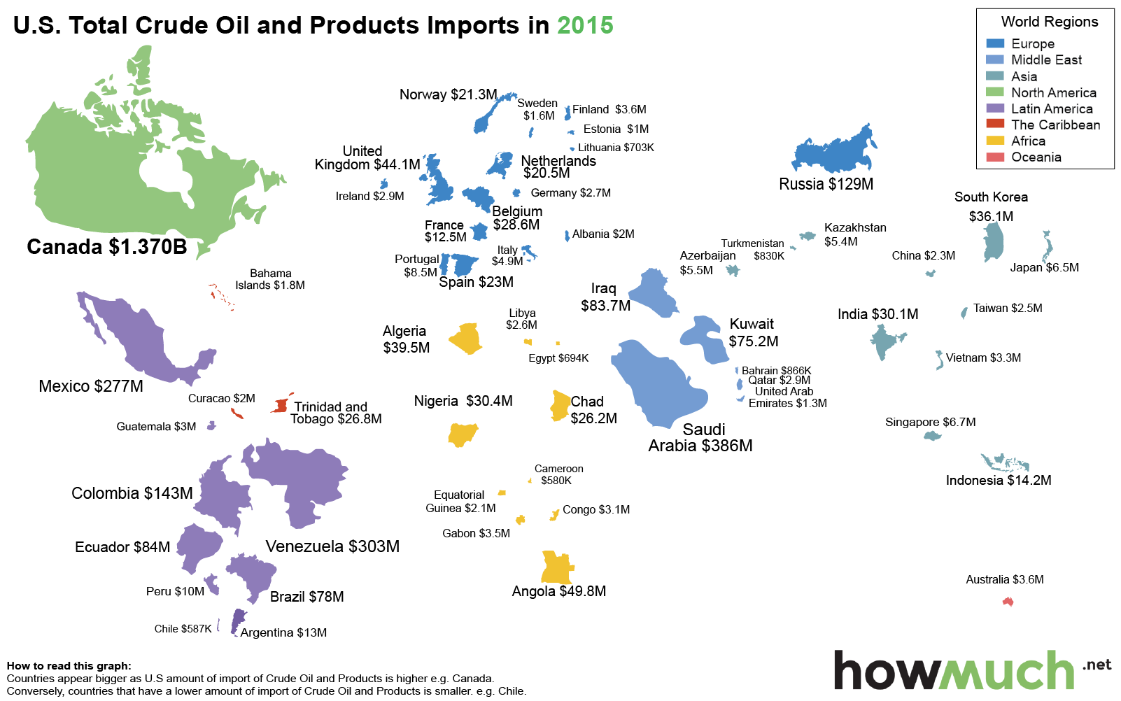 U.S. oil supply -