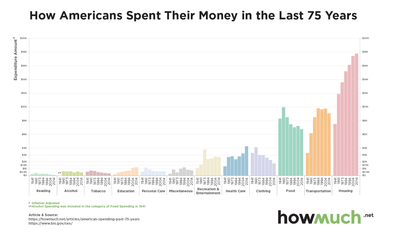 Chart: How Americans Spent Their Money In The Last 75 Years