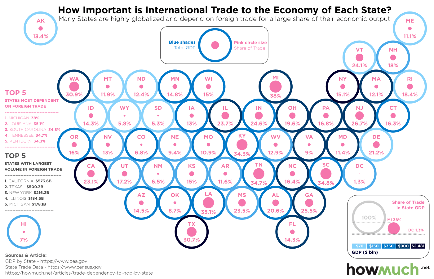 Which U.S. States Depend The Most On Foreign Trade?