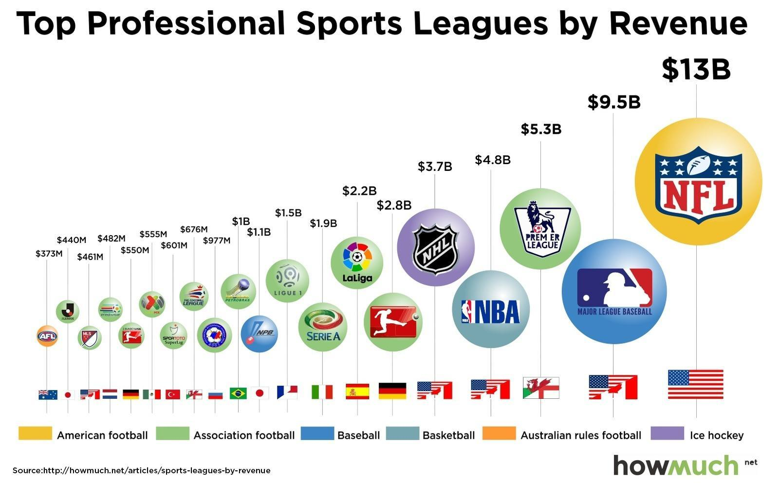 NFL - Professional Sports League By Revenue