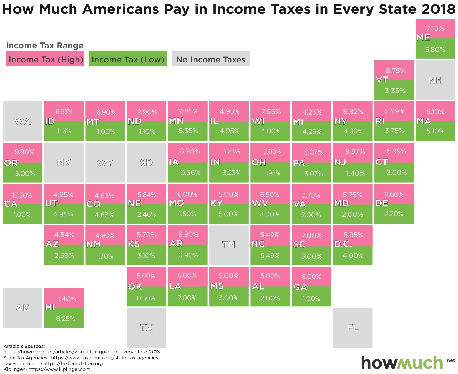 income taxes by state