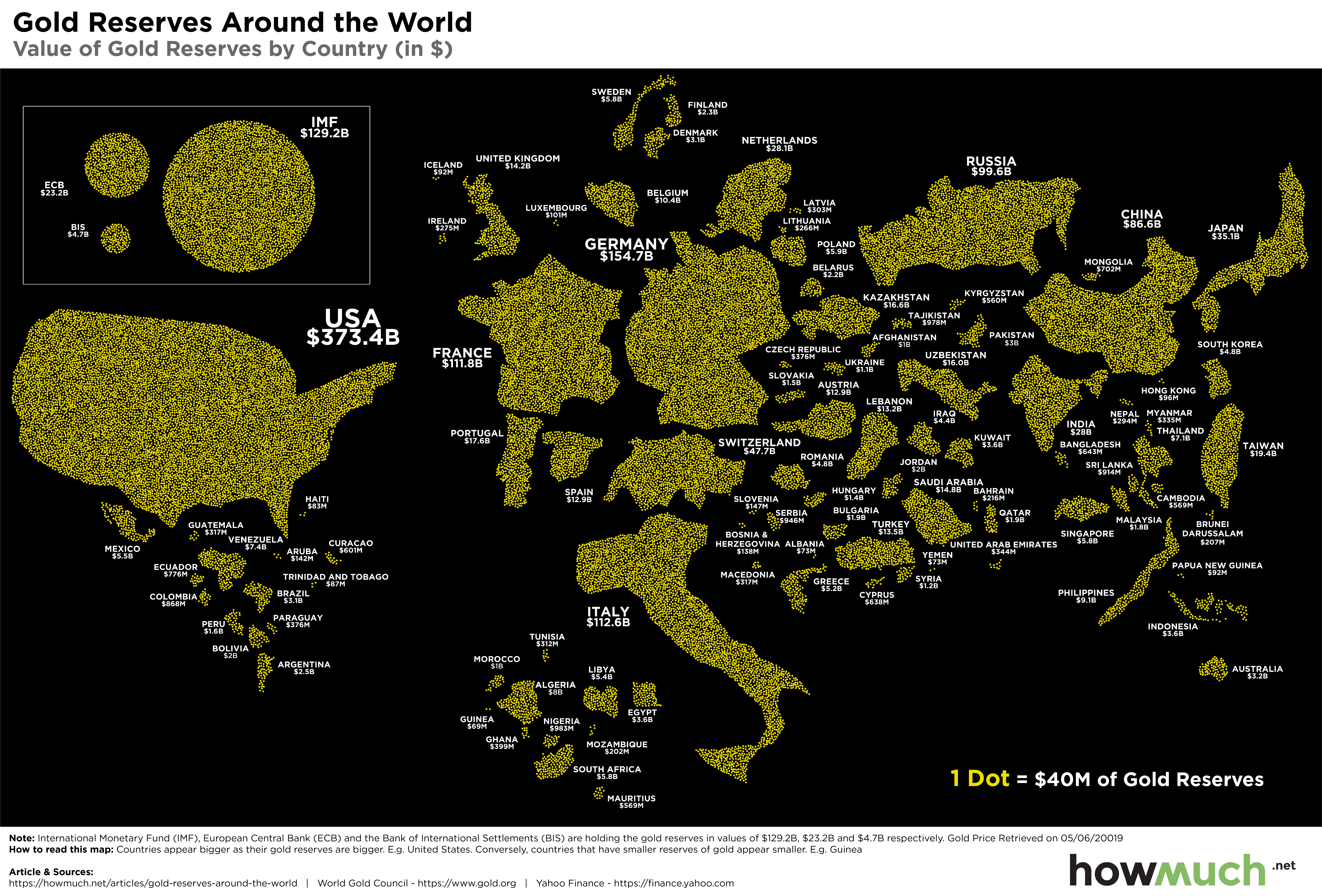 World's Gold Reserves
