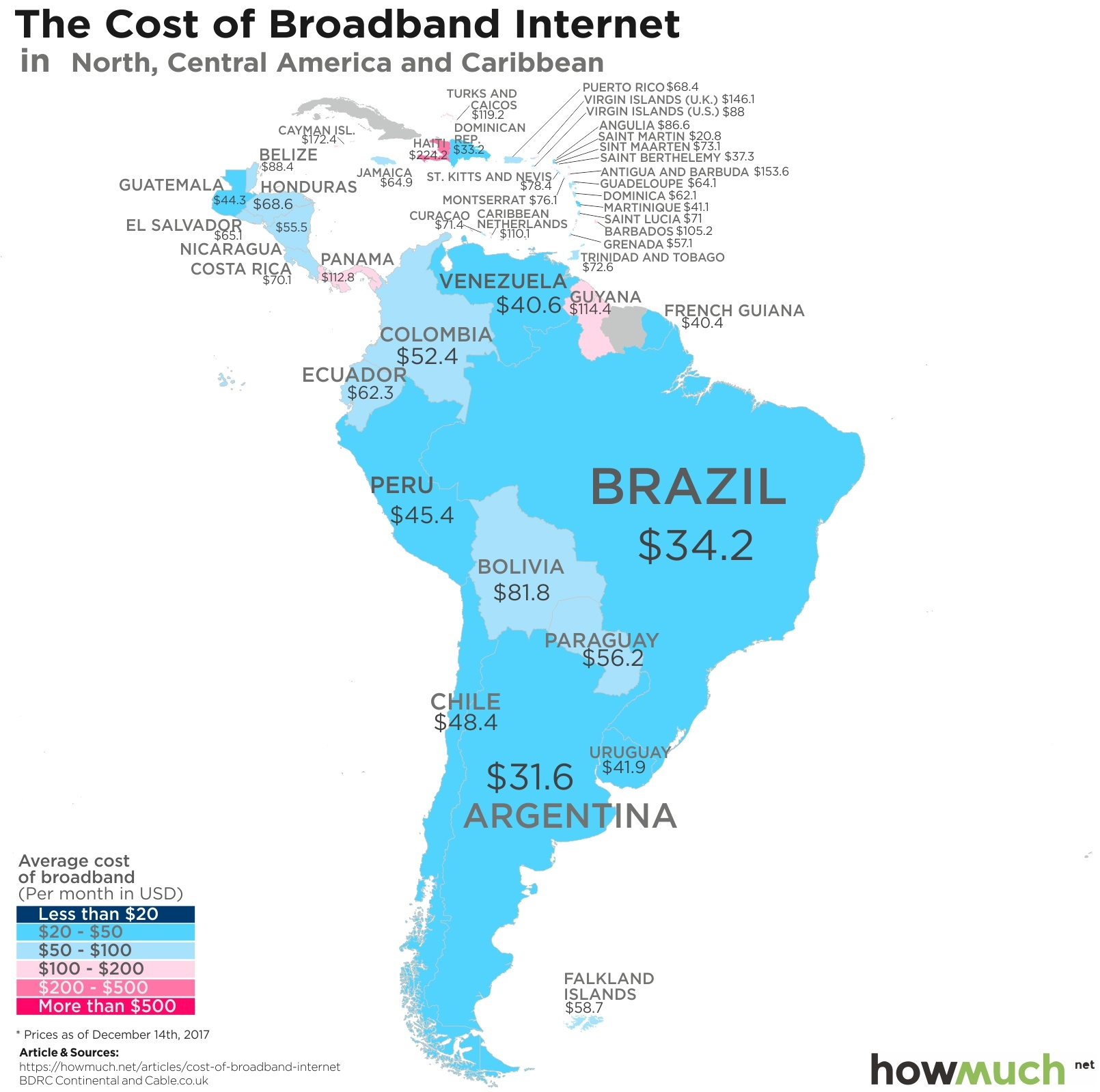 World's Internet Prices