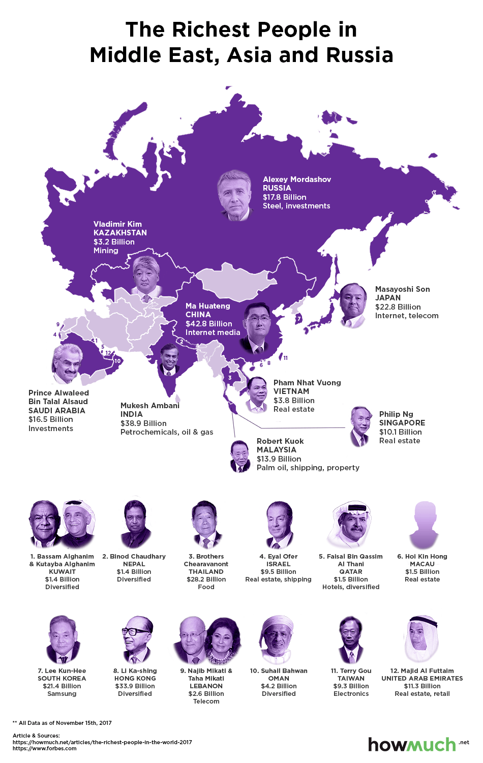 Mapping the Richest People in the World 2017