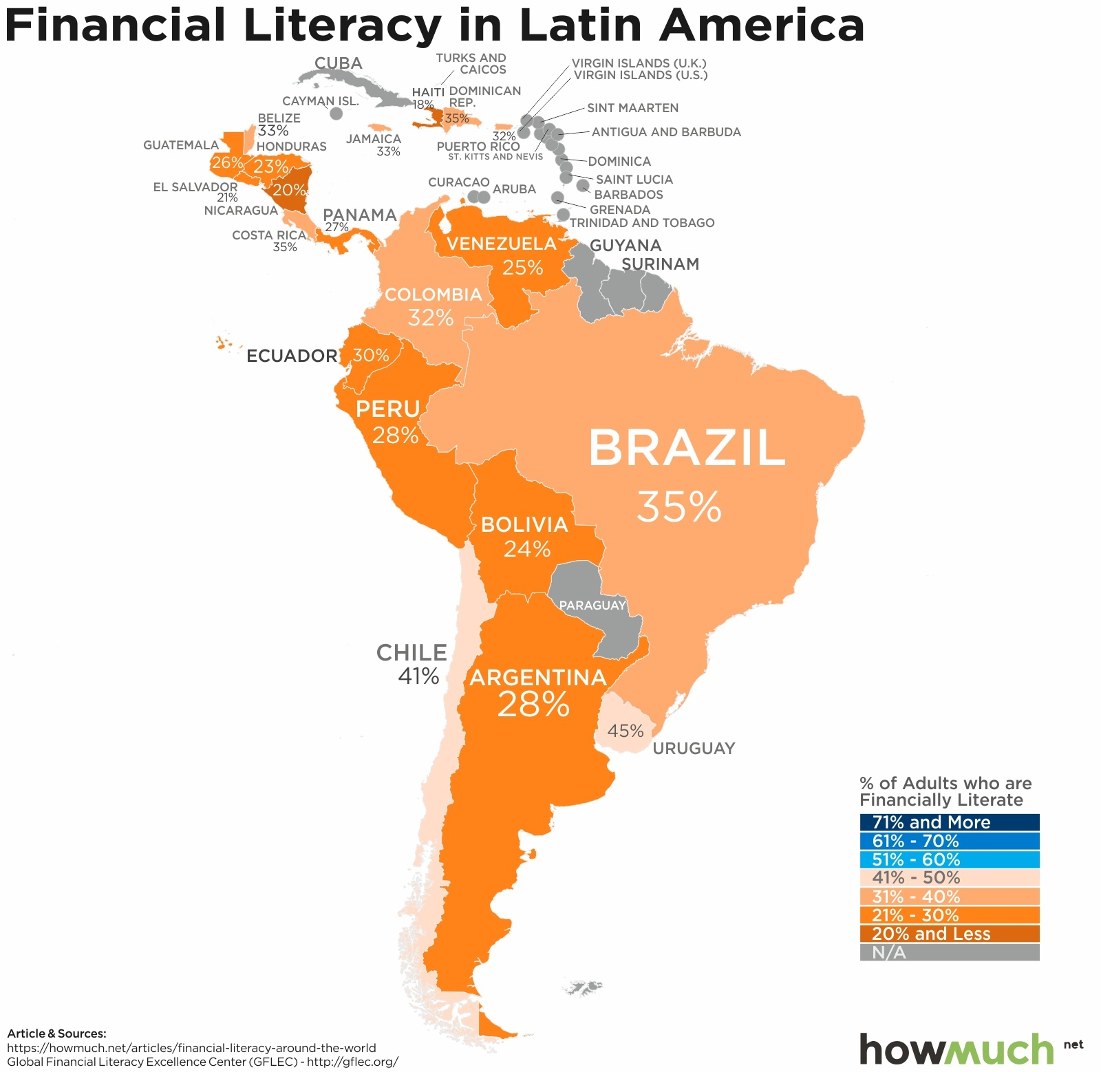 financial literacy in south america