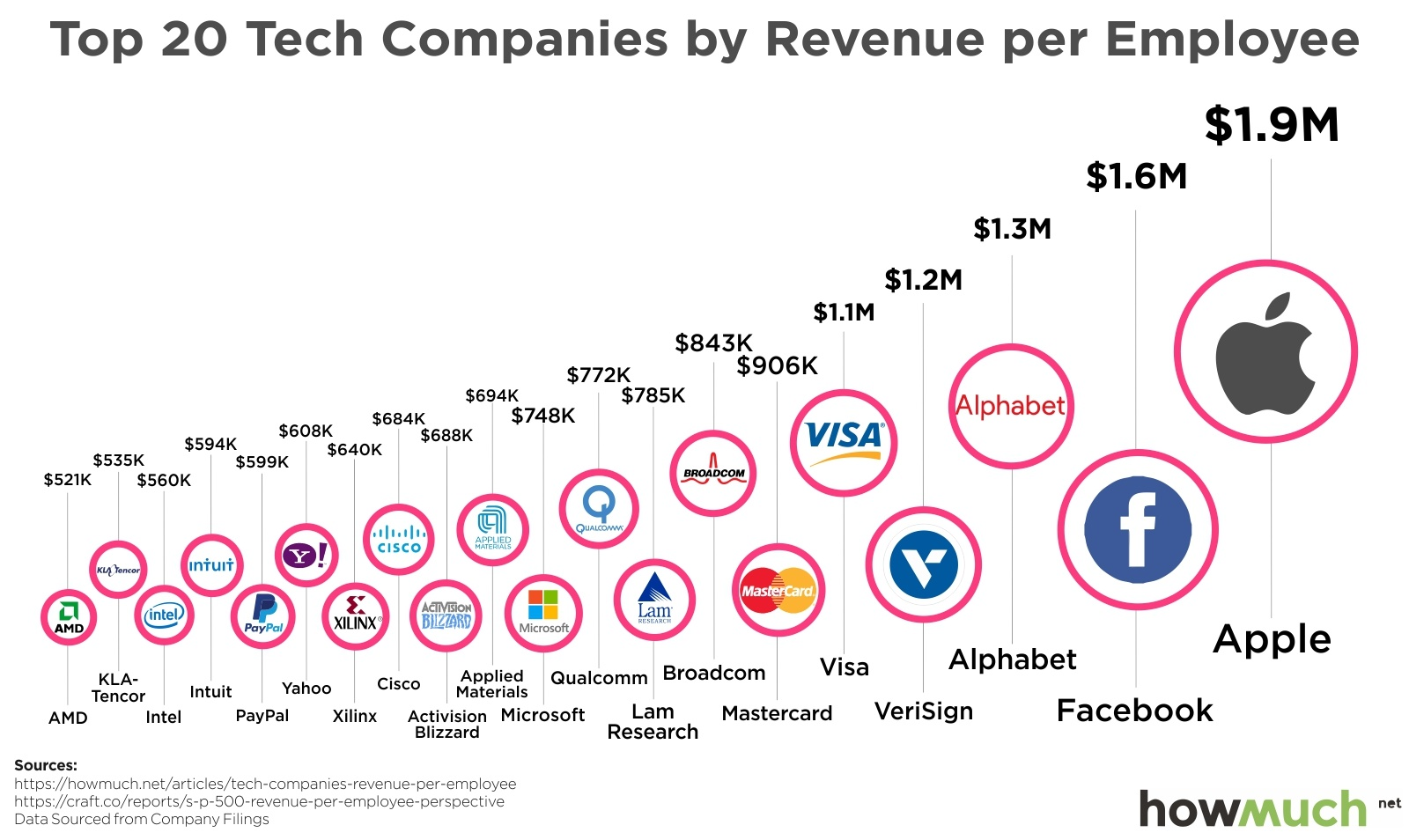 See Which Tech Employees Generate the Most Money for their