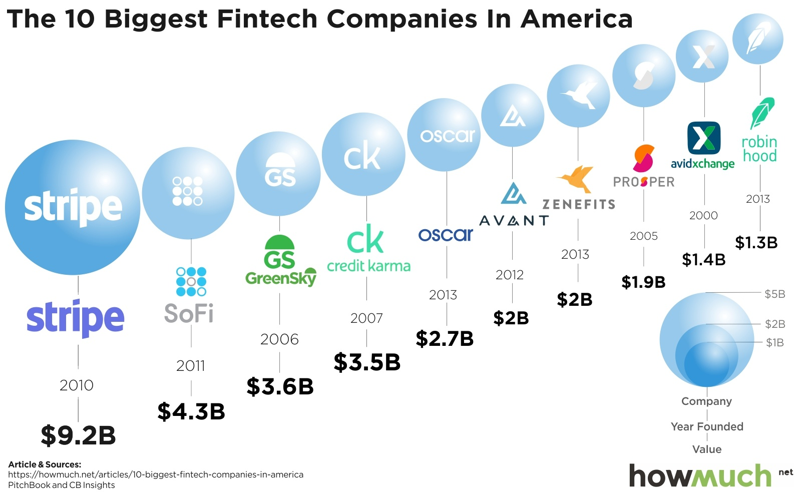 The Most Valuable Fintech Companies, in One Chart
