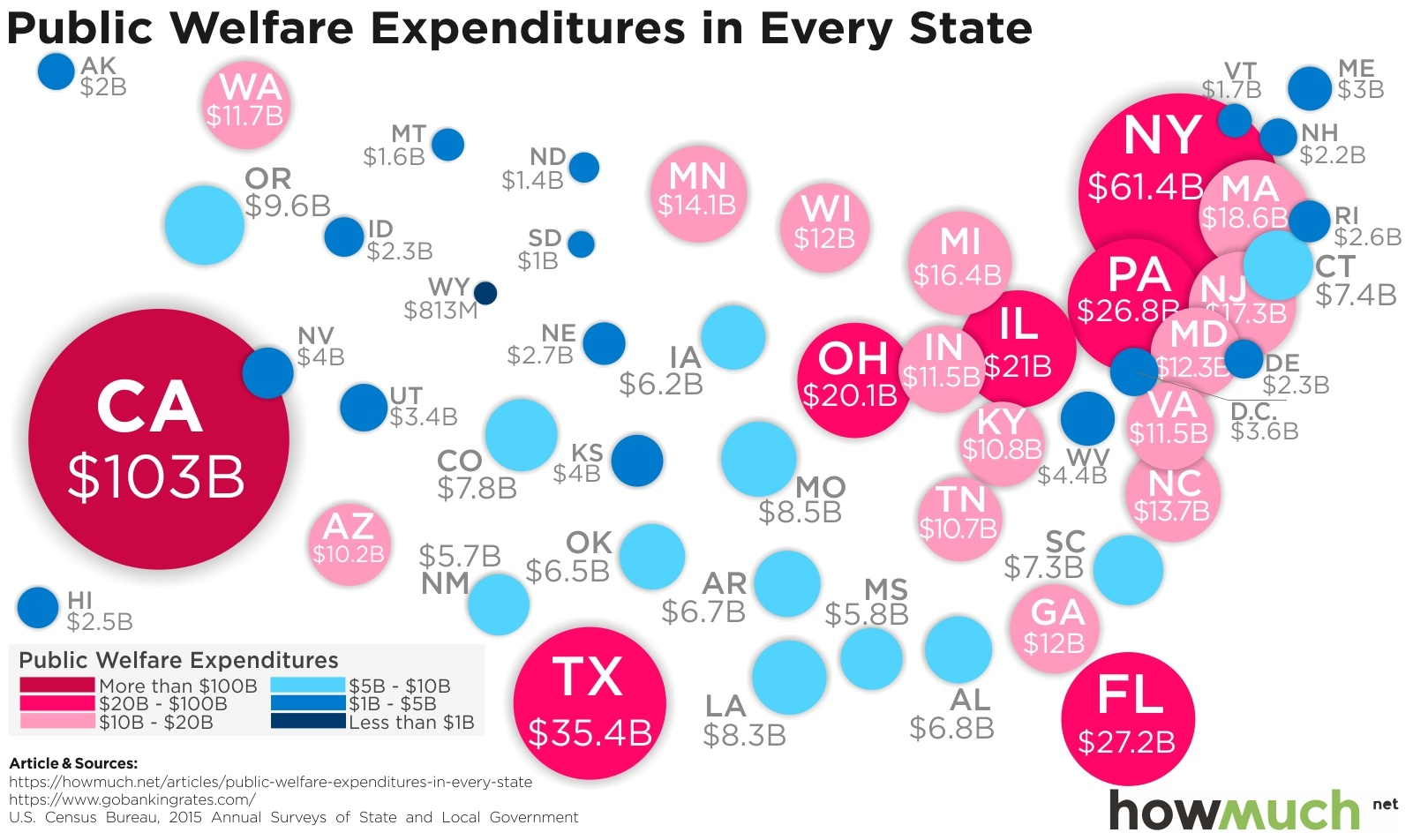 Mapping The Most Expensive Welfare States In The Country