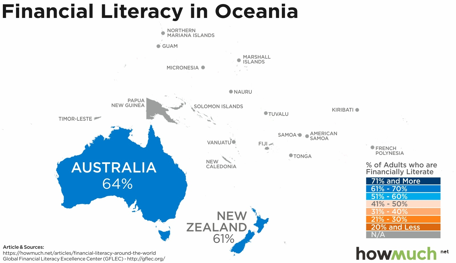 financial literacy in oceania