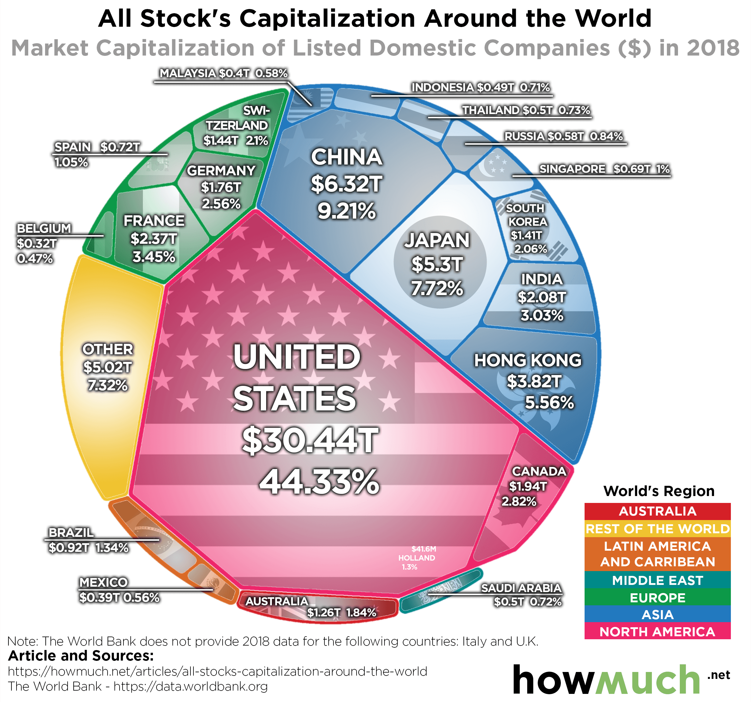 The U.S. Has by Far the Largest Stock Market in the World