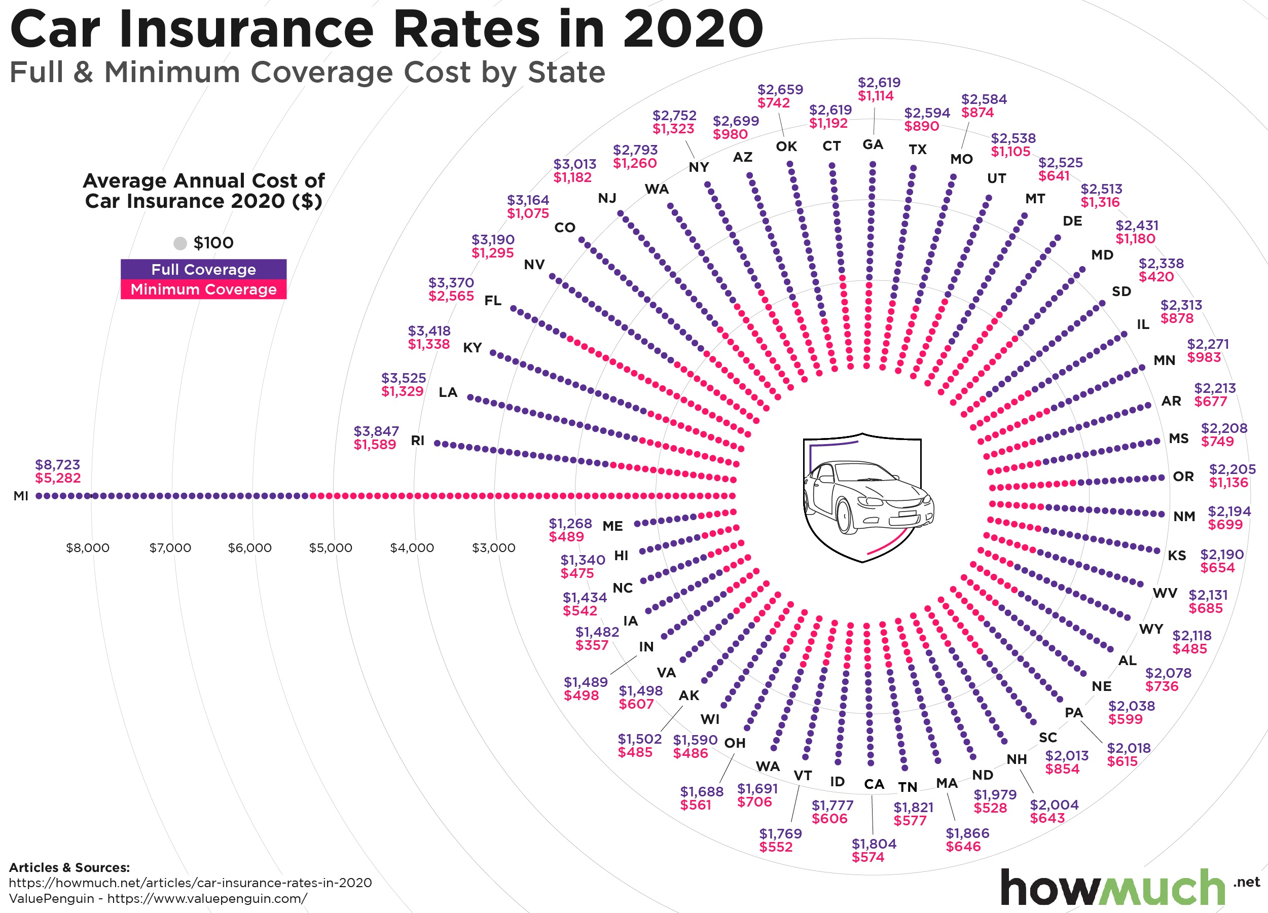 auto insurance rate by state