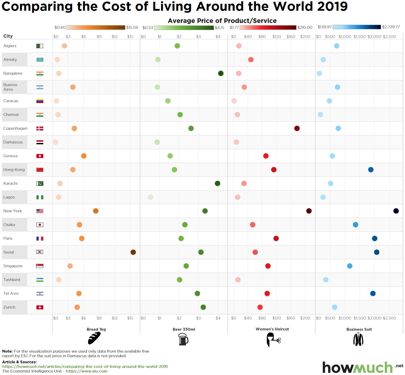 Worldwide cost of living 2019 скидки 1 декабря 2019