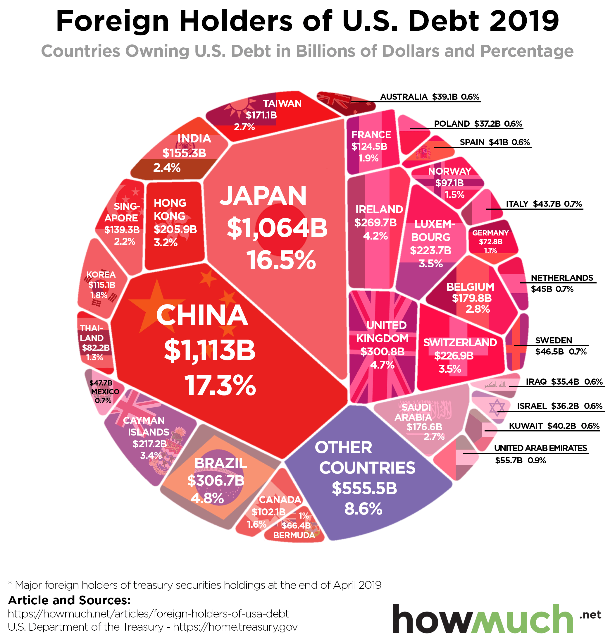 USA vs  China Trade War Illustrated in 6 Visualizations