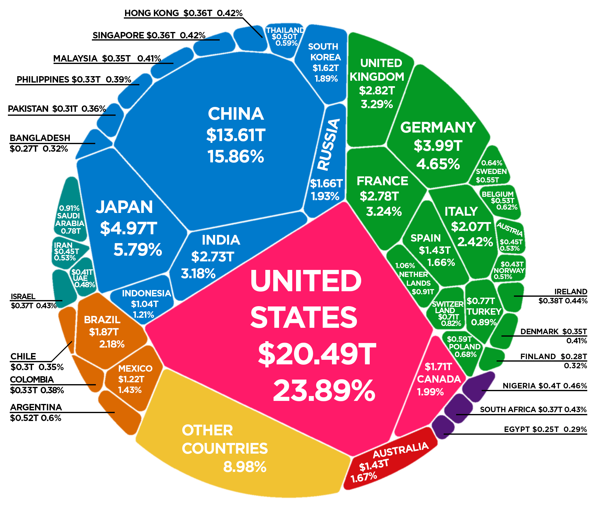 The World's $86 Trillion Economy Visualized in One Chart