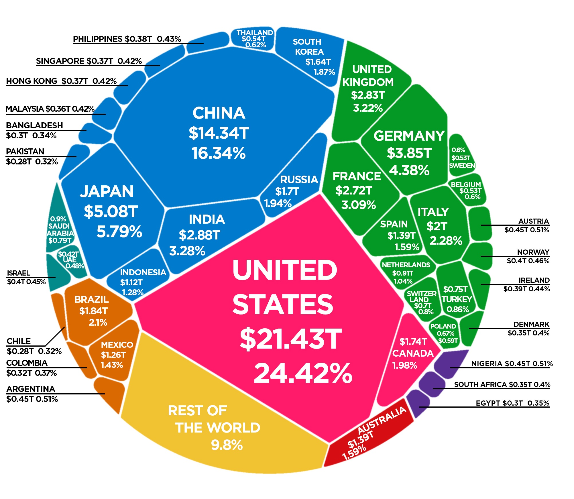 The World Economy in One Chart: GDP by Country