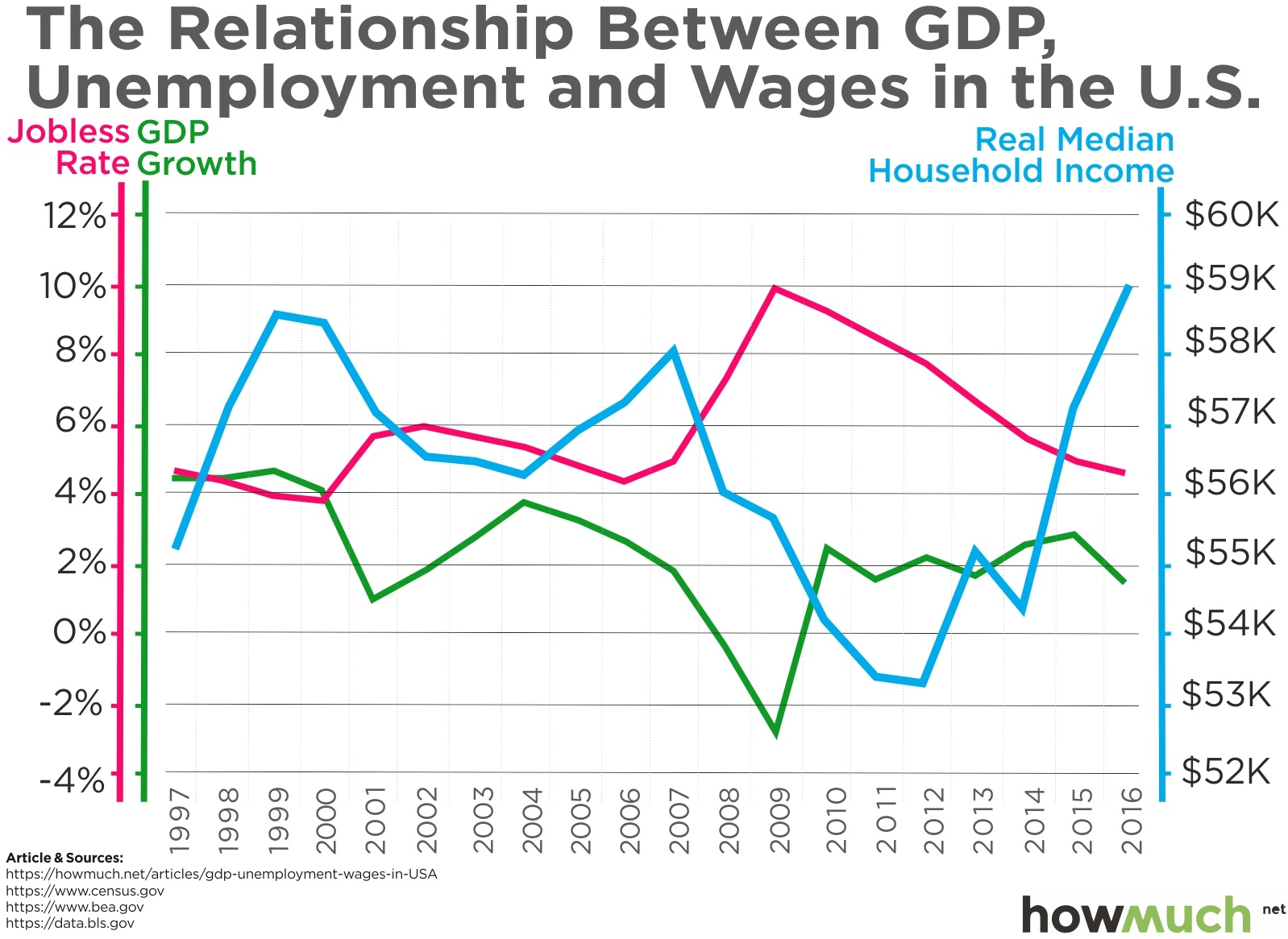 This Chart Shows How Gdp Determines Unemployment Wages Over The Past 20 Years