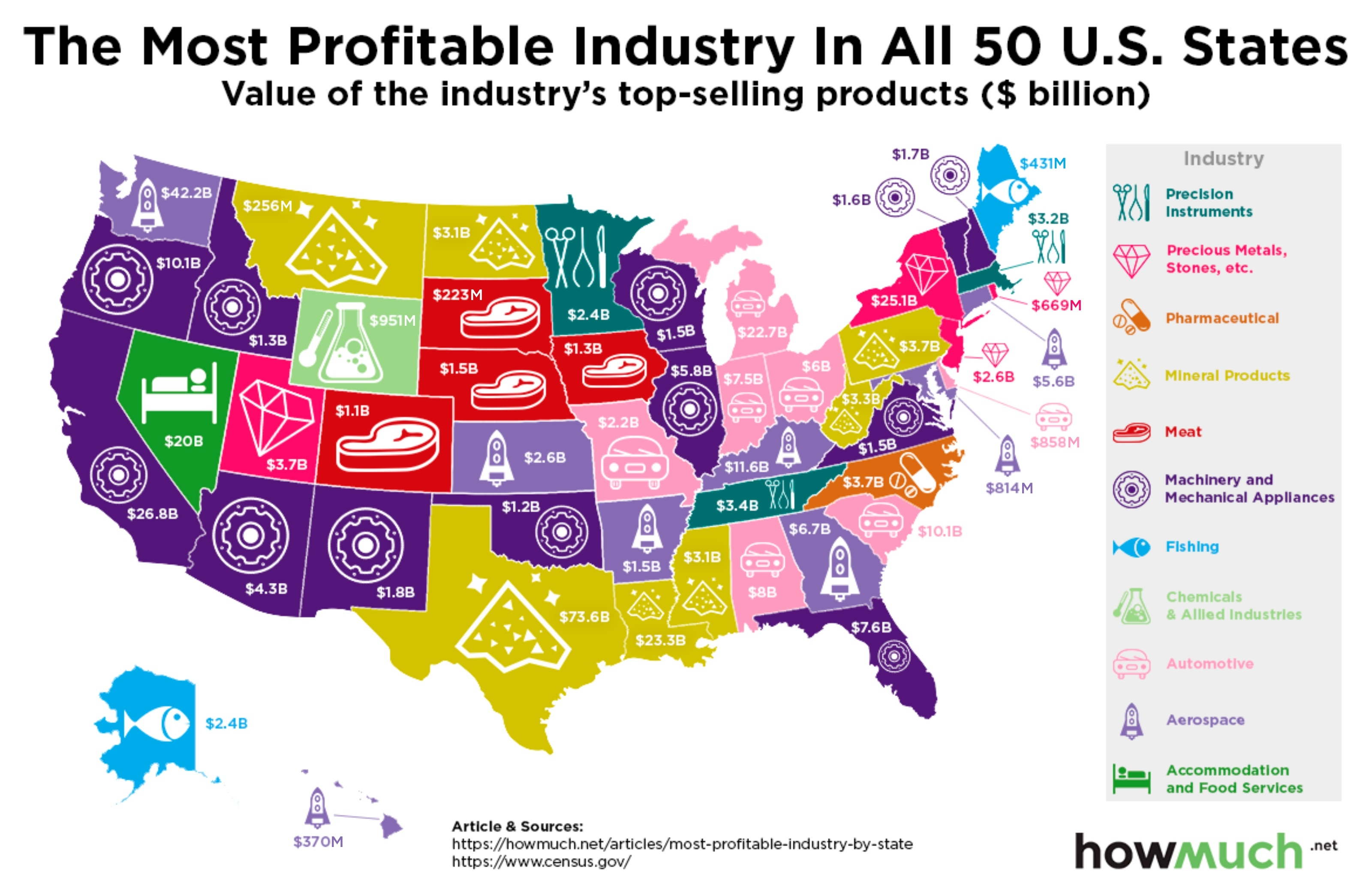 Mapping The Most Profitable Industry In Each Us State - Us-states-and-map