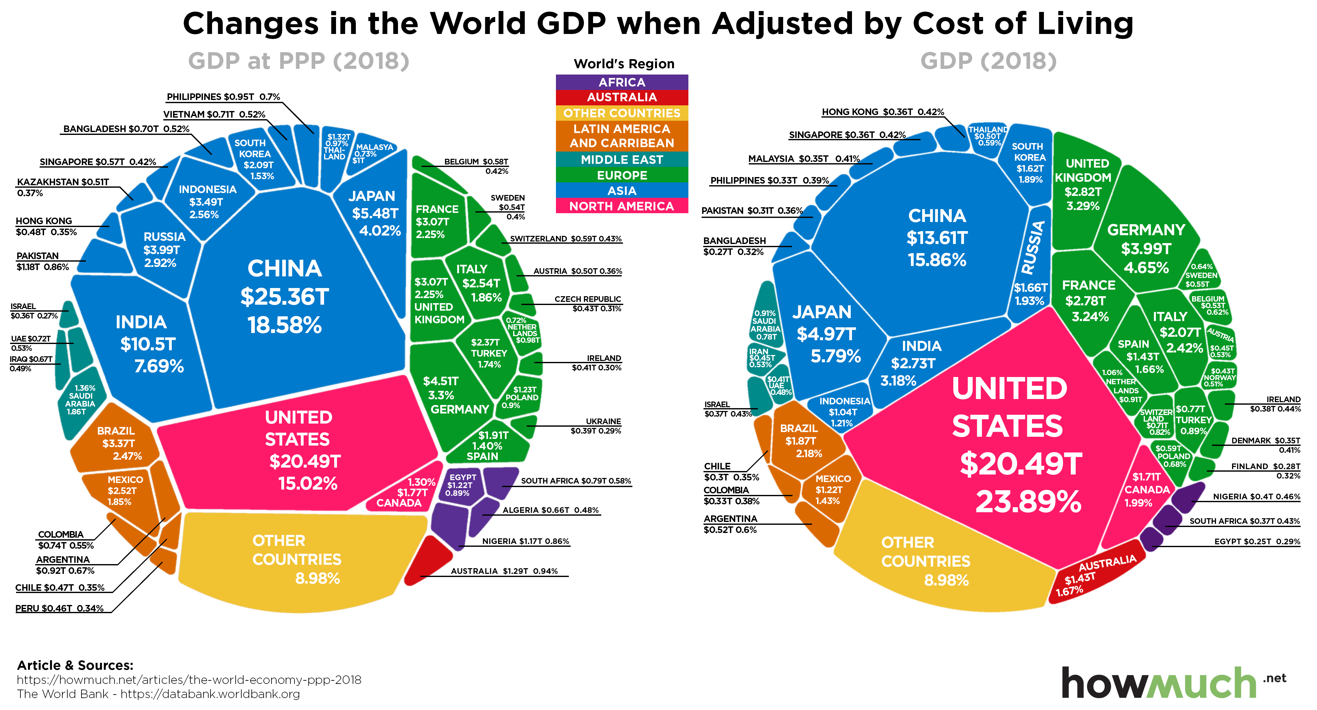 Power Parity by Country