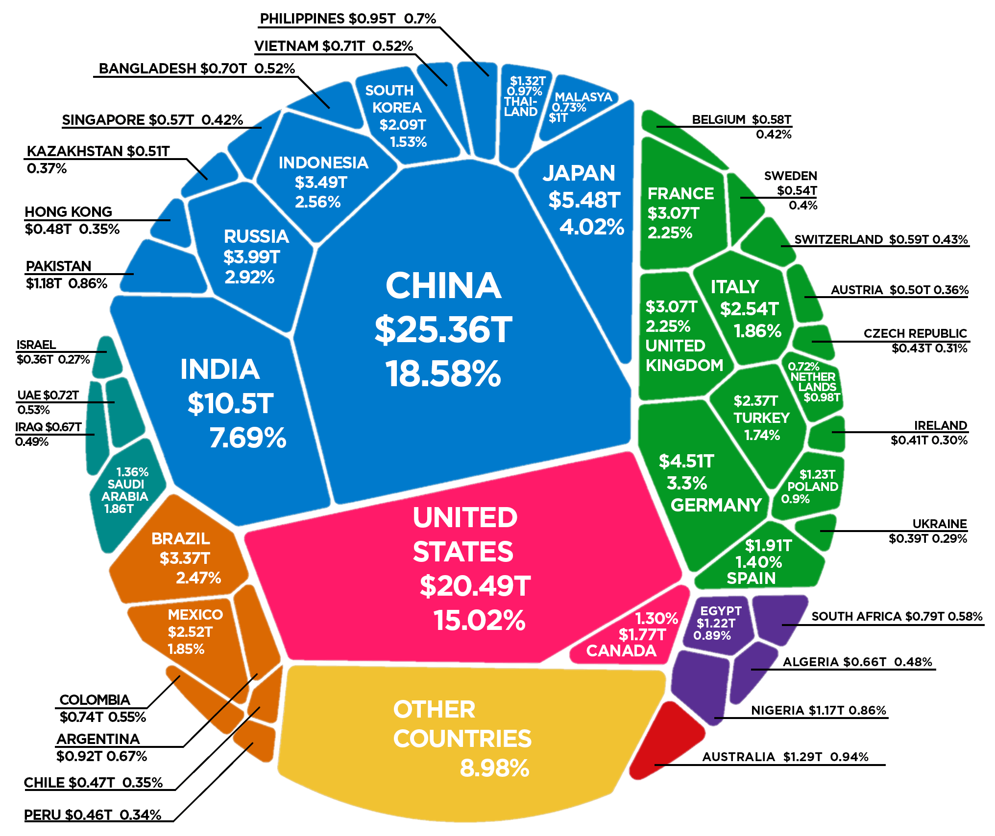 Visualizing The World Economy When Purchasing Power is Taken into Account