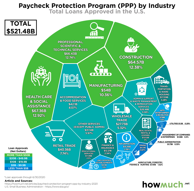 Industries Receiving PPP Loans