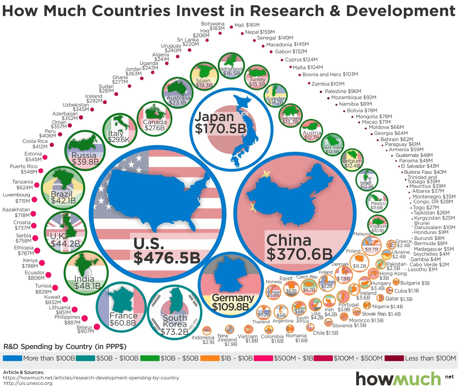 Find Out How Much Your Country Spends on Research & Development