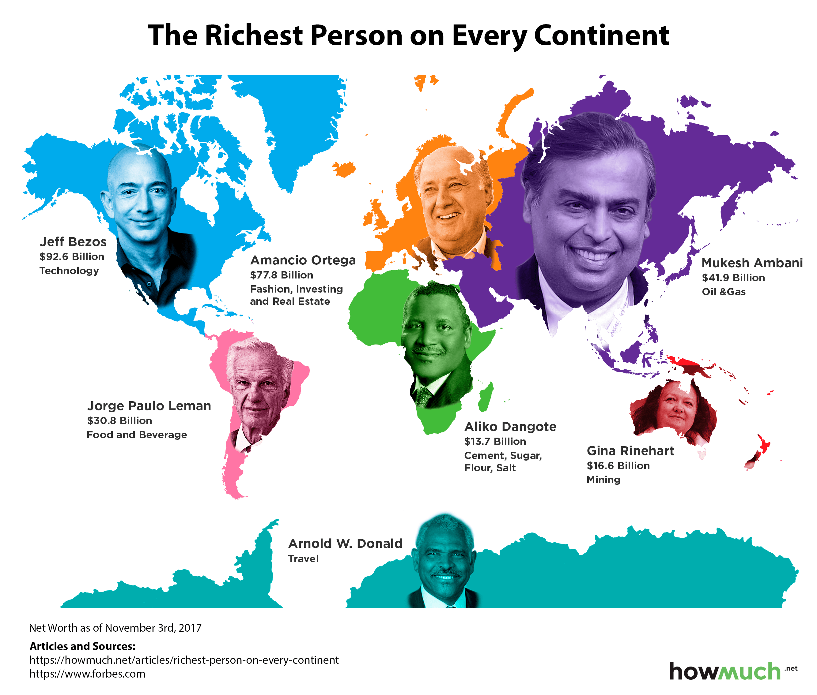 This Map Shows the Richest People on Each Continent Map Continents on countries map, landforms map, asia map, equator map, lakes map, india map, country map, capital map, region map, canada map, state map, china map, usa map, africa map, hemisphere map, australasia map, prime meridian map, county map, america map, world map, ocean map, australia map, us map, outline map, political map, russia map, time zone map,