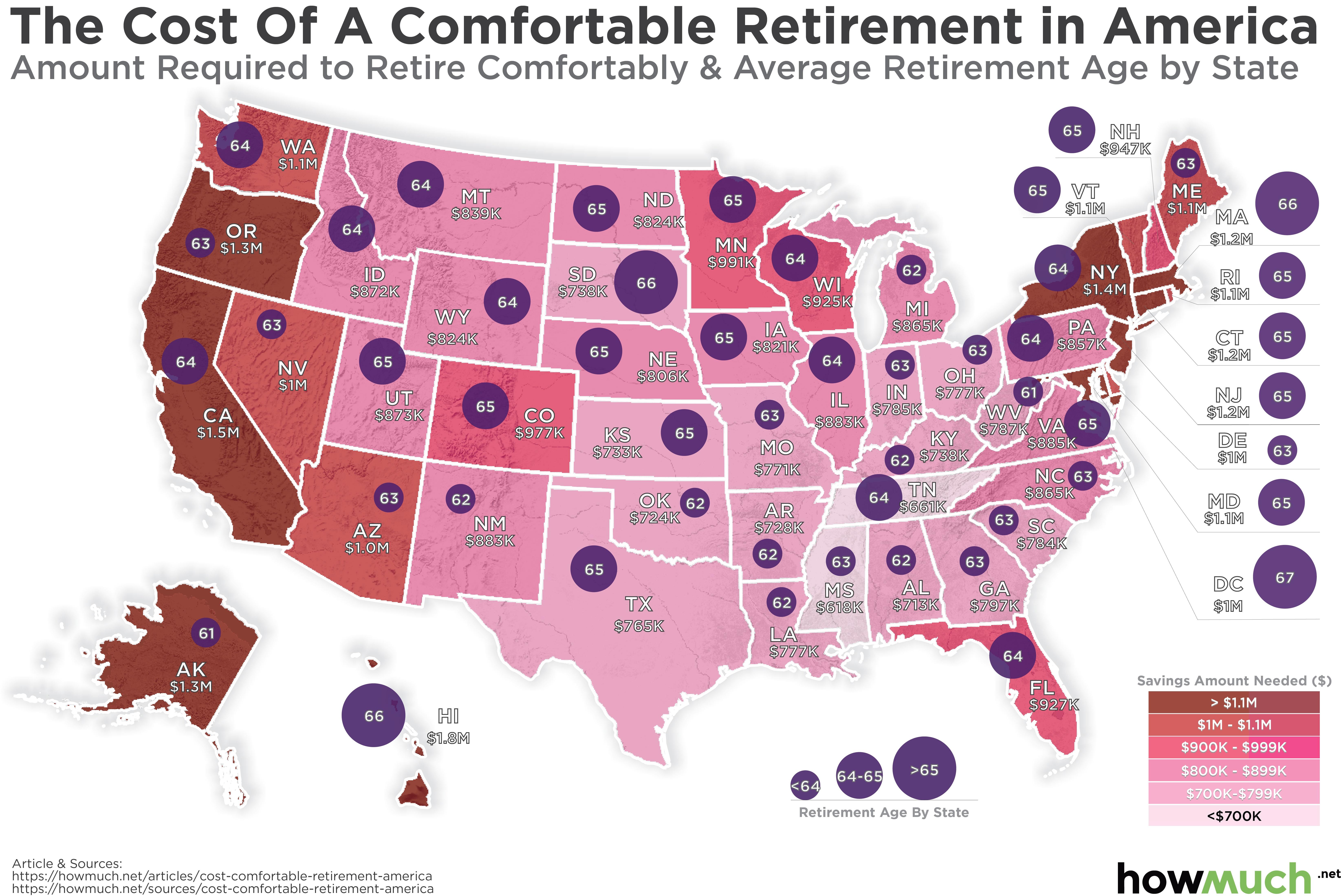 retire retirement state states