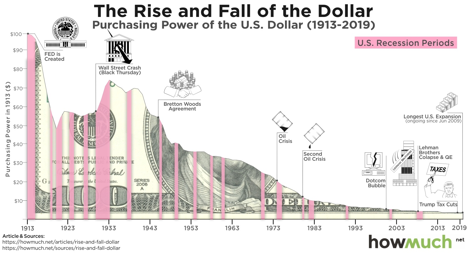 Decline in purchasing power of US dollar