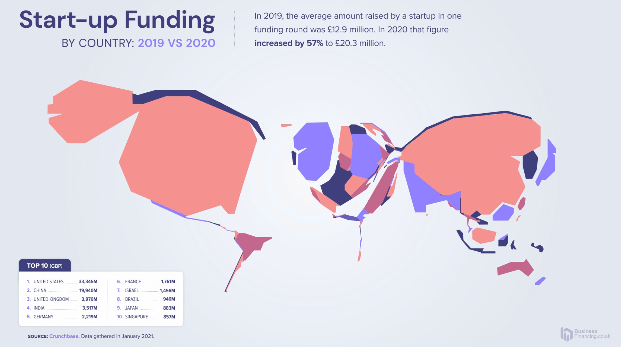 Start-up Funding by Industry