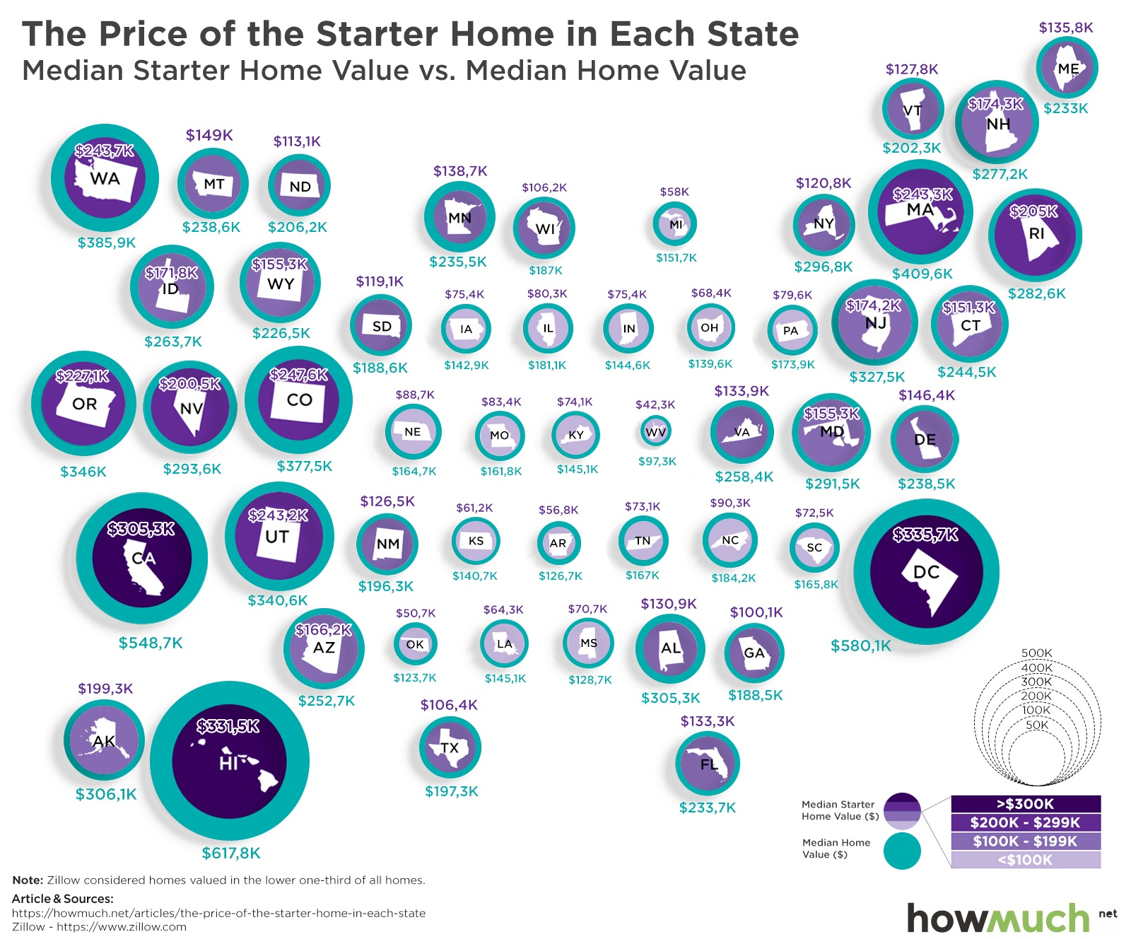 Starter Home Price Range