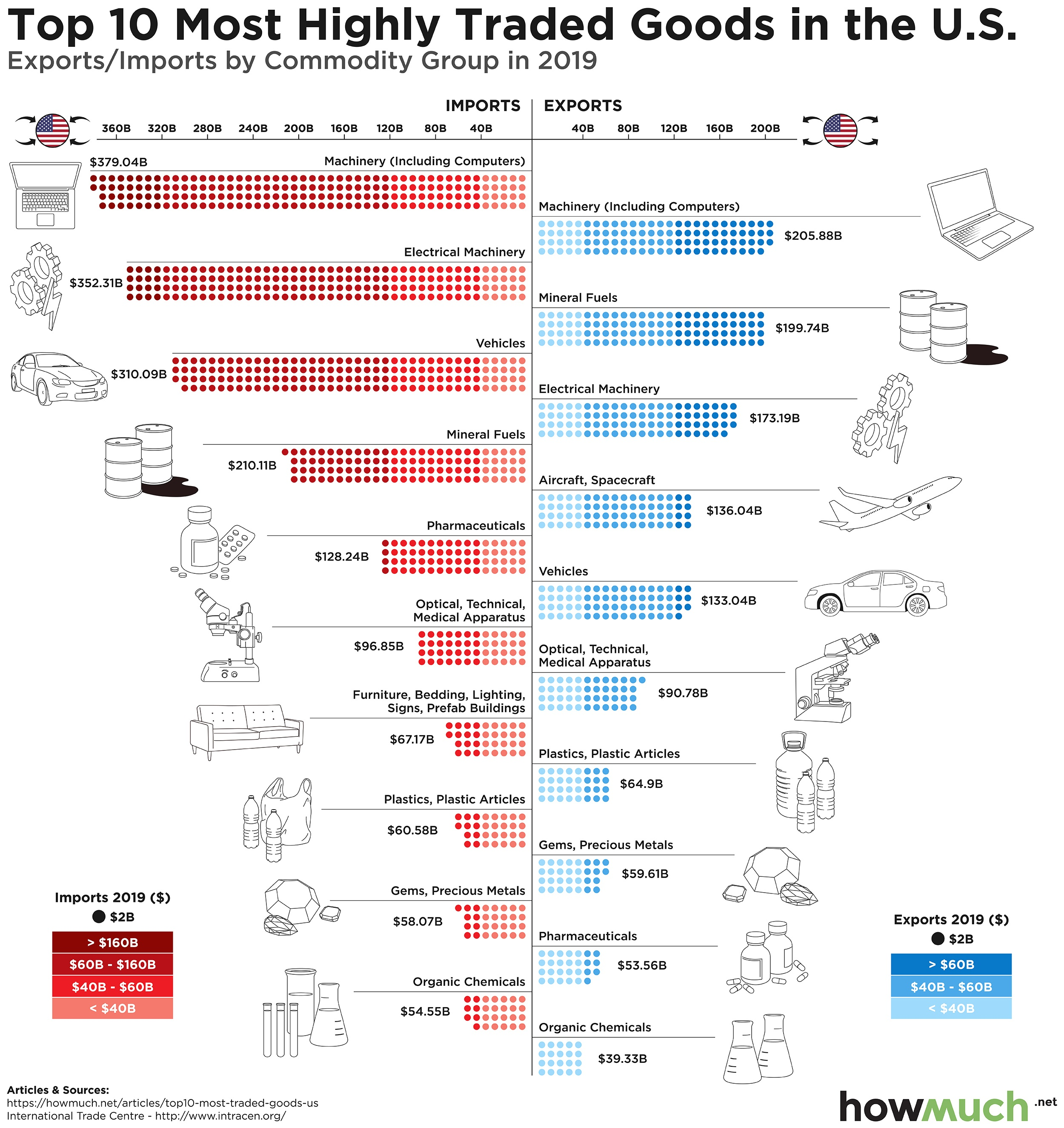 America's Most Traded Goods in one Chart