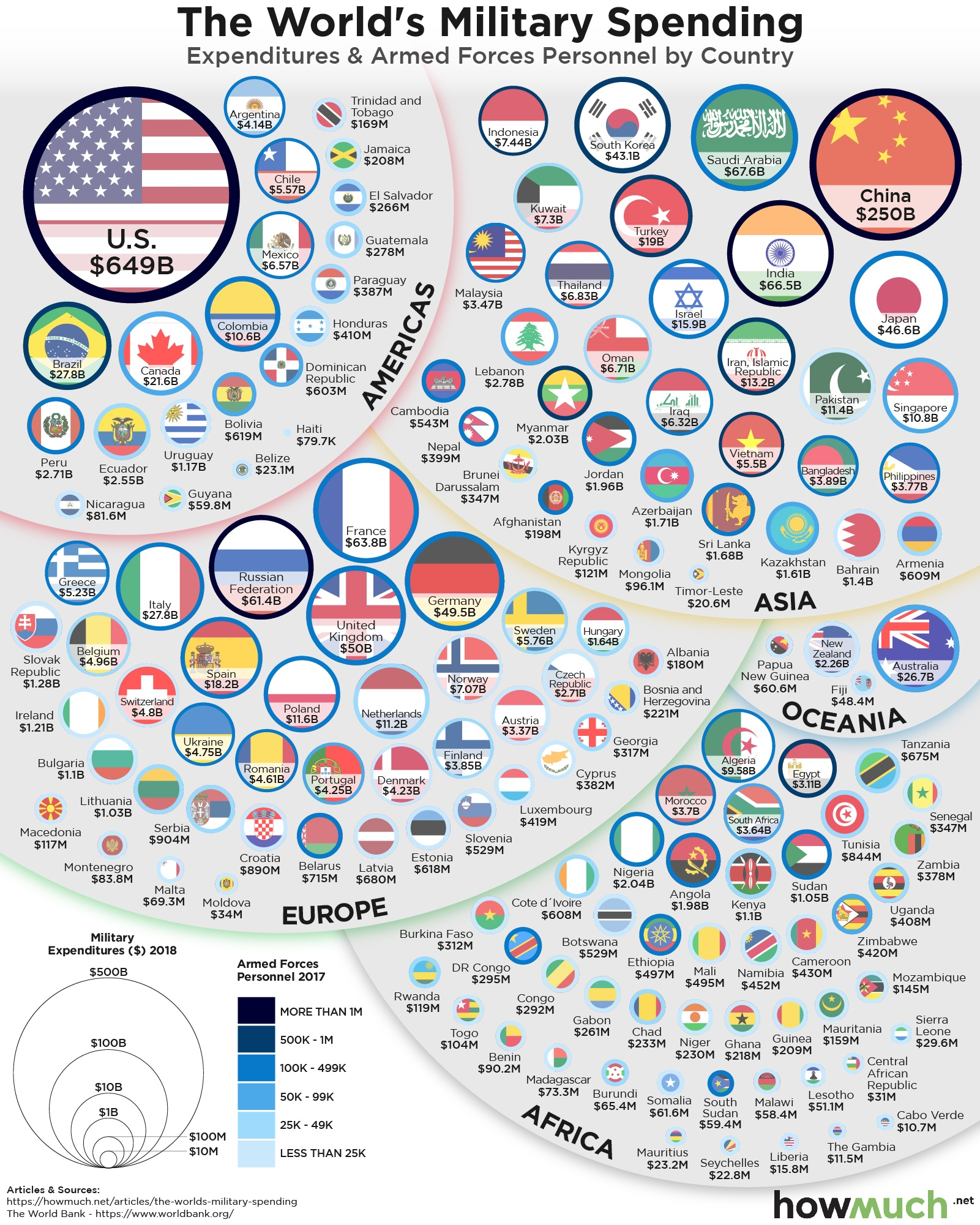 military spending by country