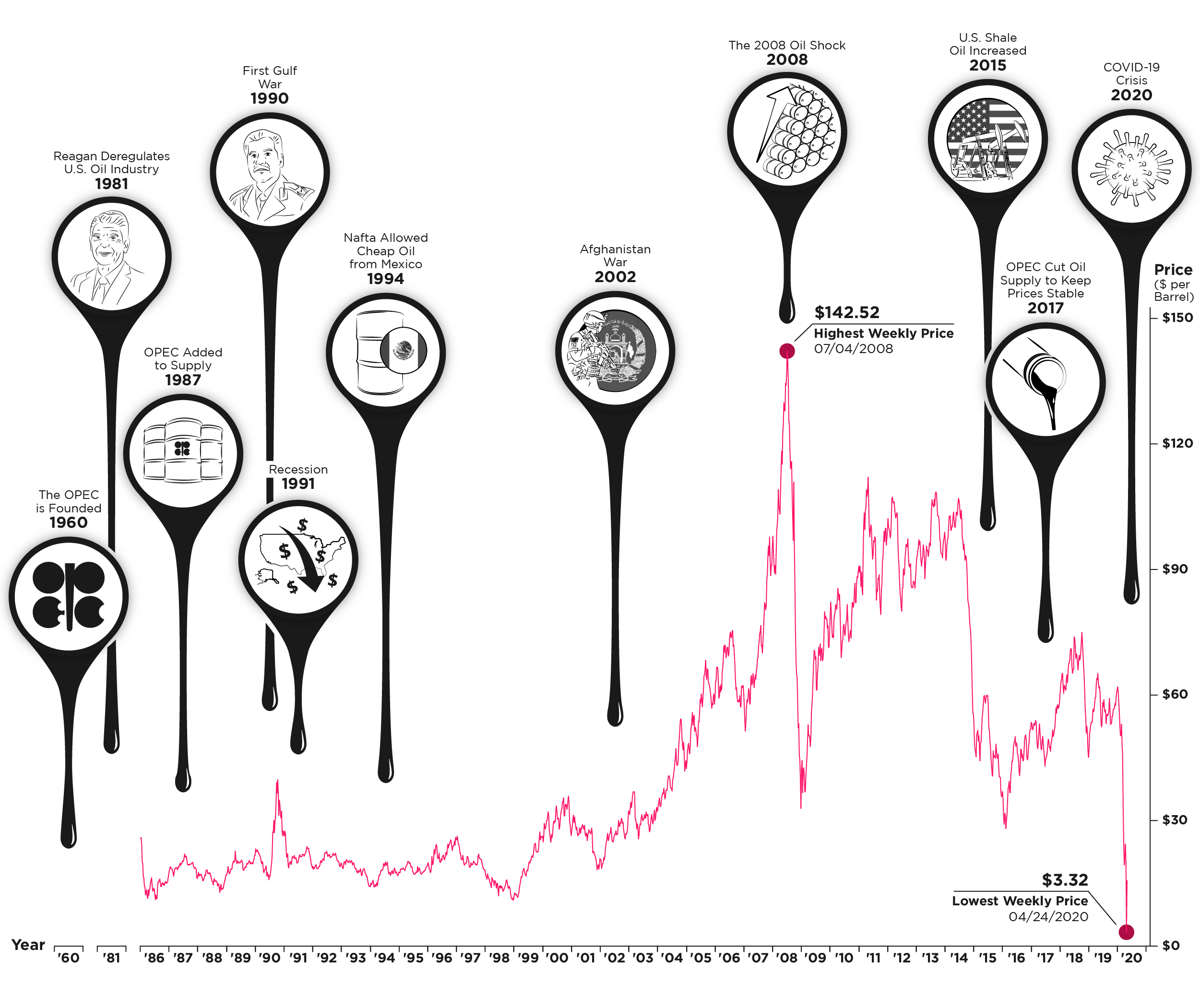 Visualizing Thirty Years of Crude Oil Prices