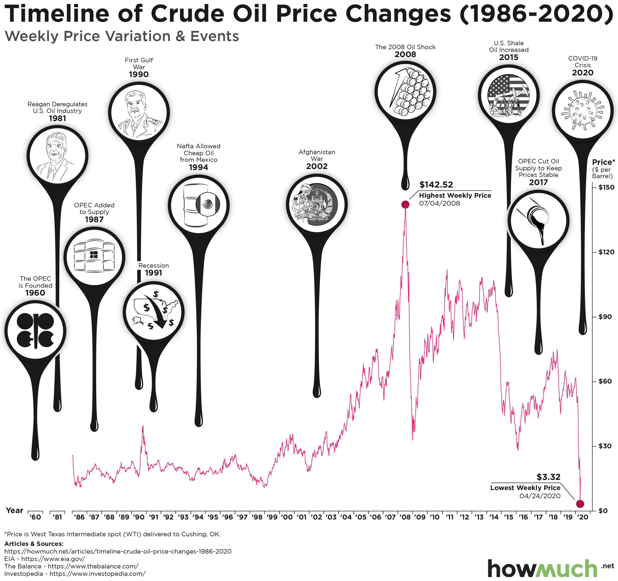 https://cdn.howmuch.net/articles/Timeline-of-Crude-Oil-Price-Changes-%281986-2020%29-v4-0ce2.jpg