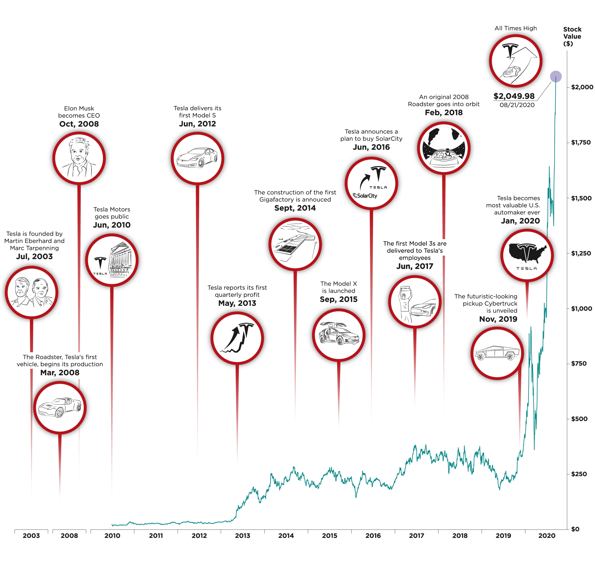Visualizing The Entire History of Tesla Stock Price