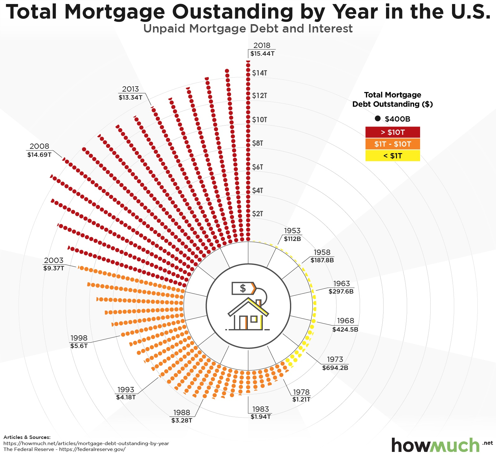 unpaid mortgage debt