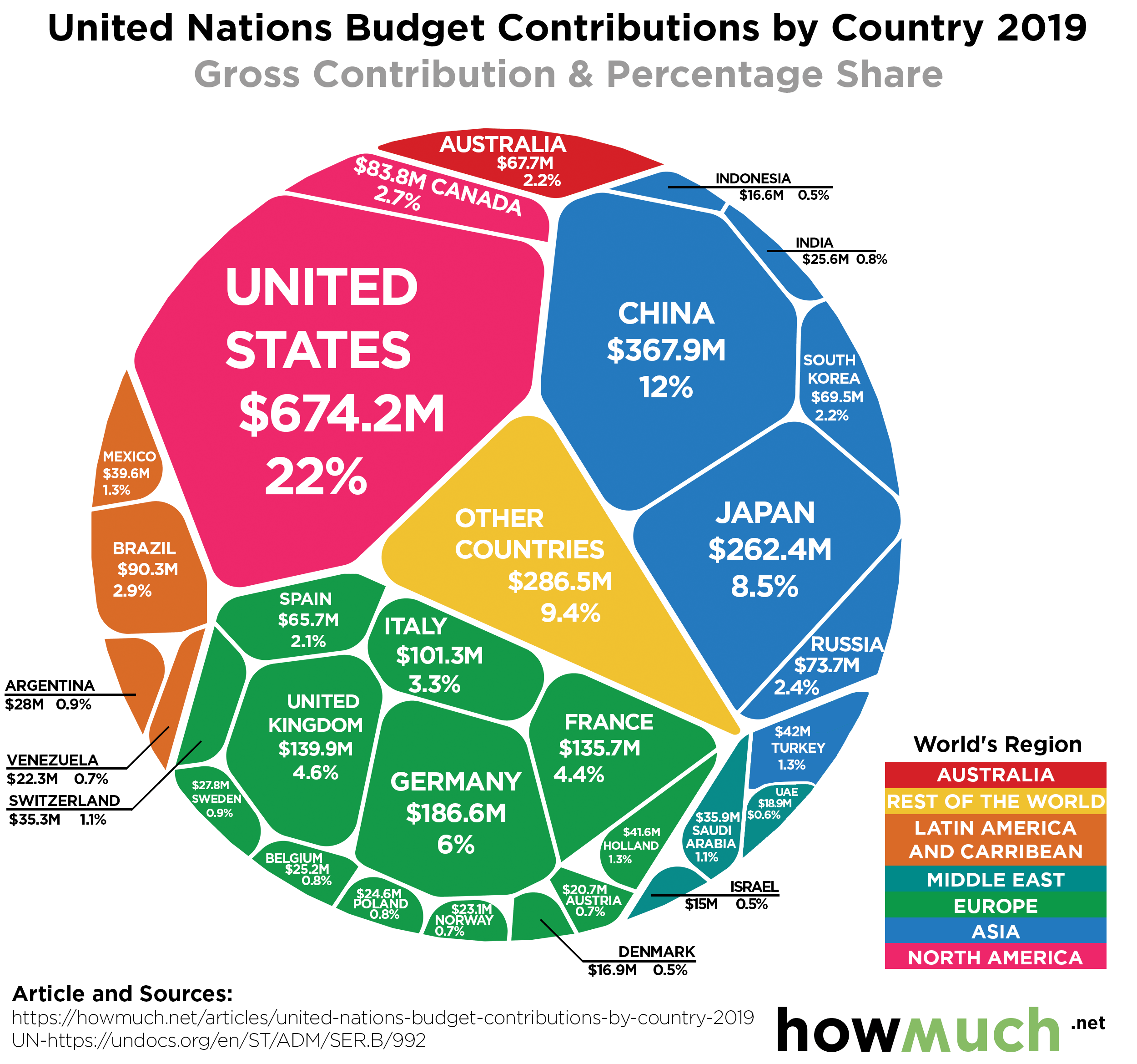 United Nations Funding By Country In One Chart