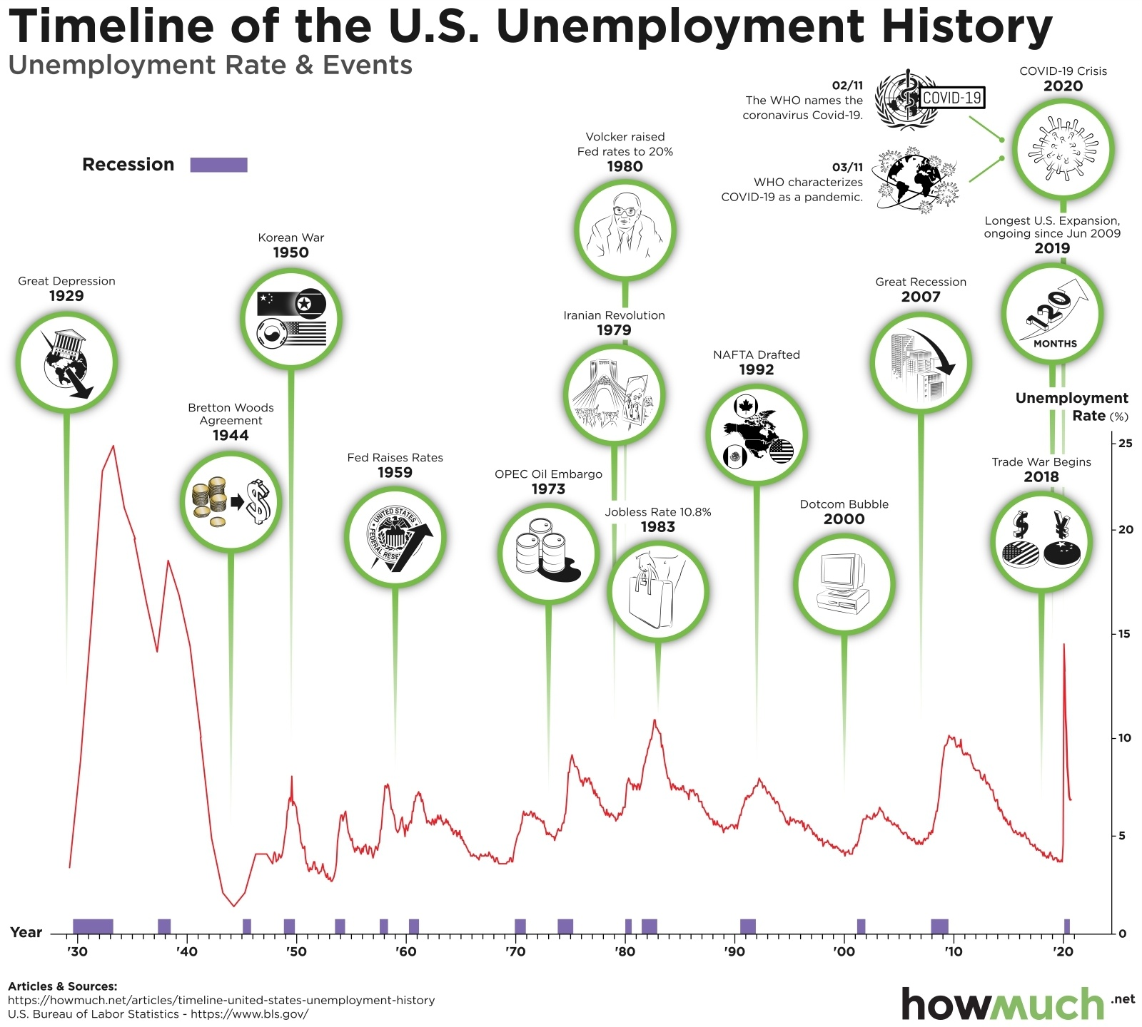 Unemployment rate change over time