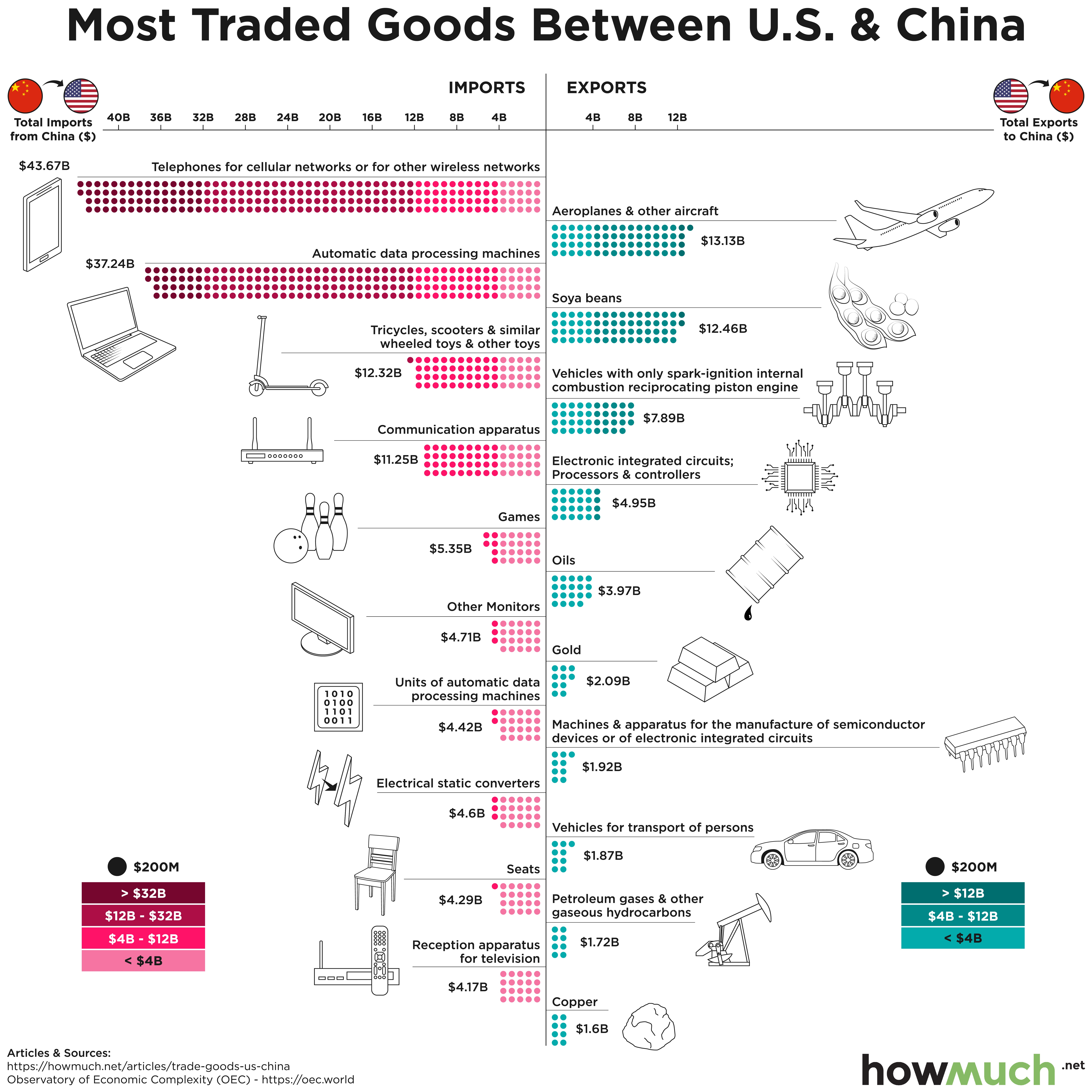 most traded goods US and China
