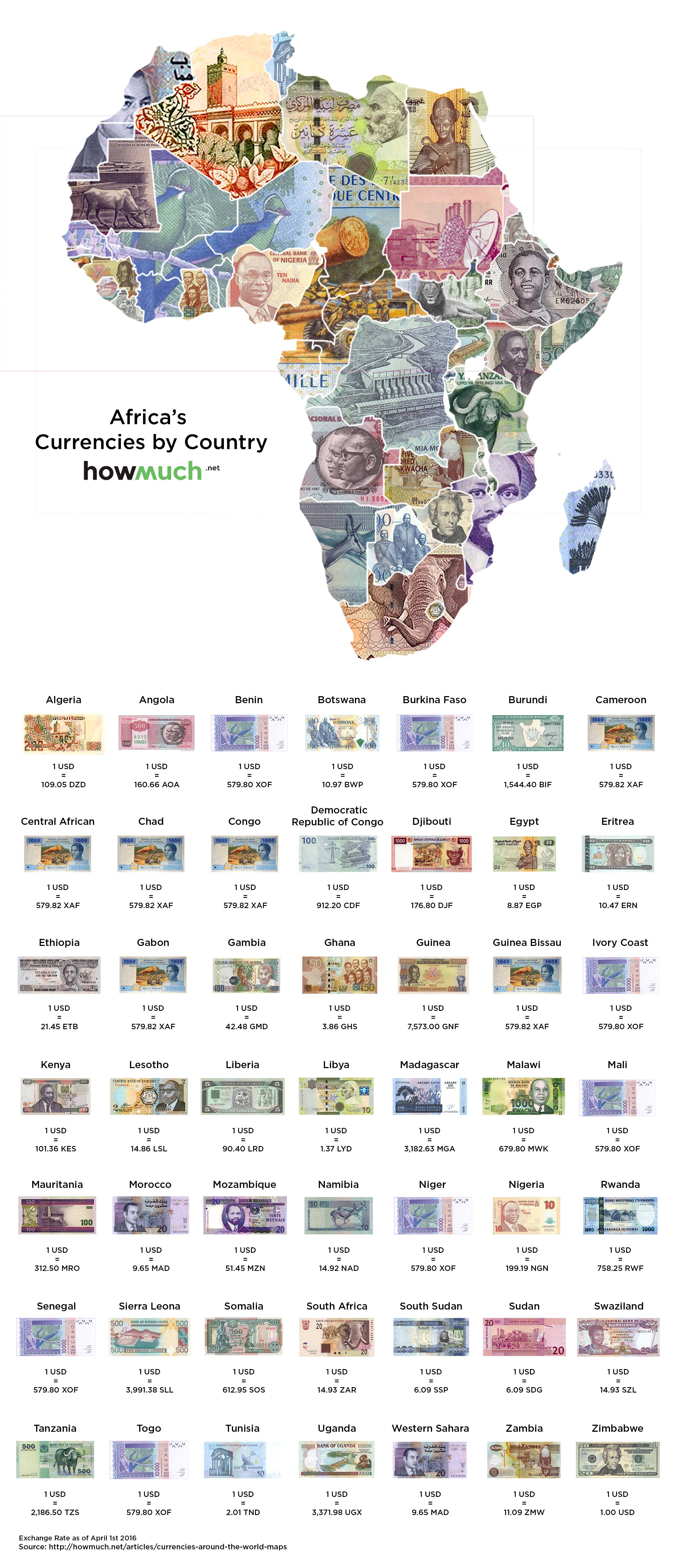 currency of each country