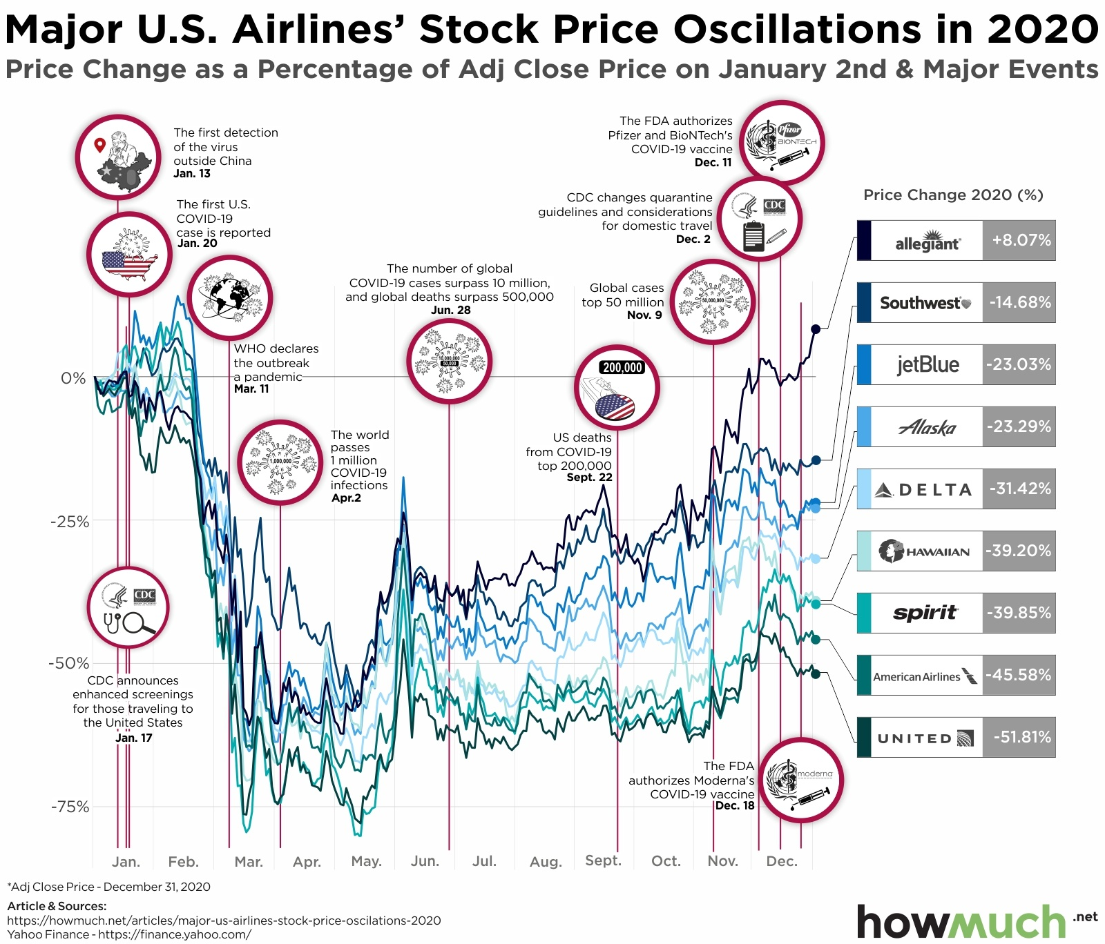 U.S. airline companies stock prices
