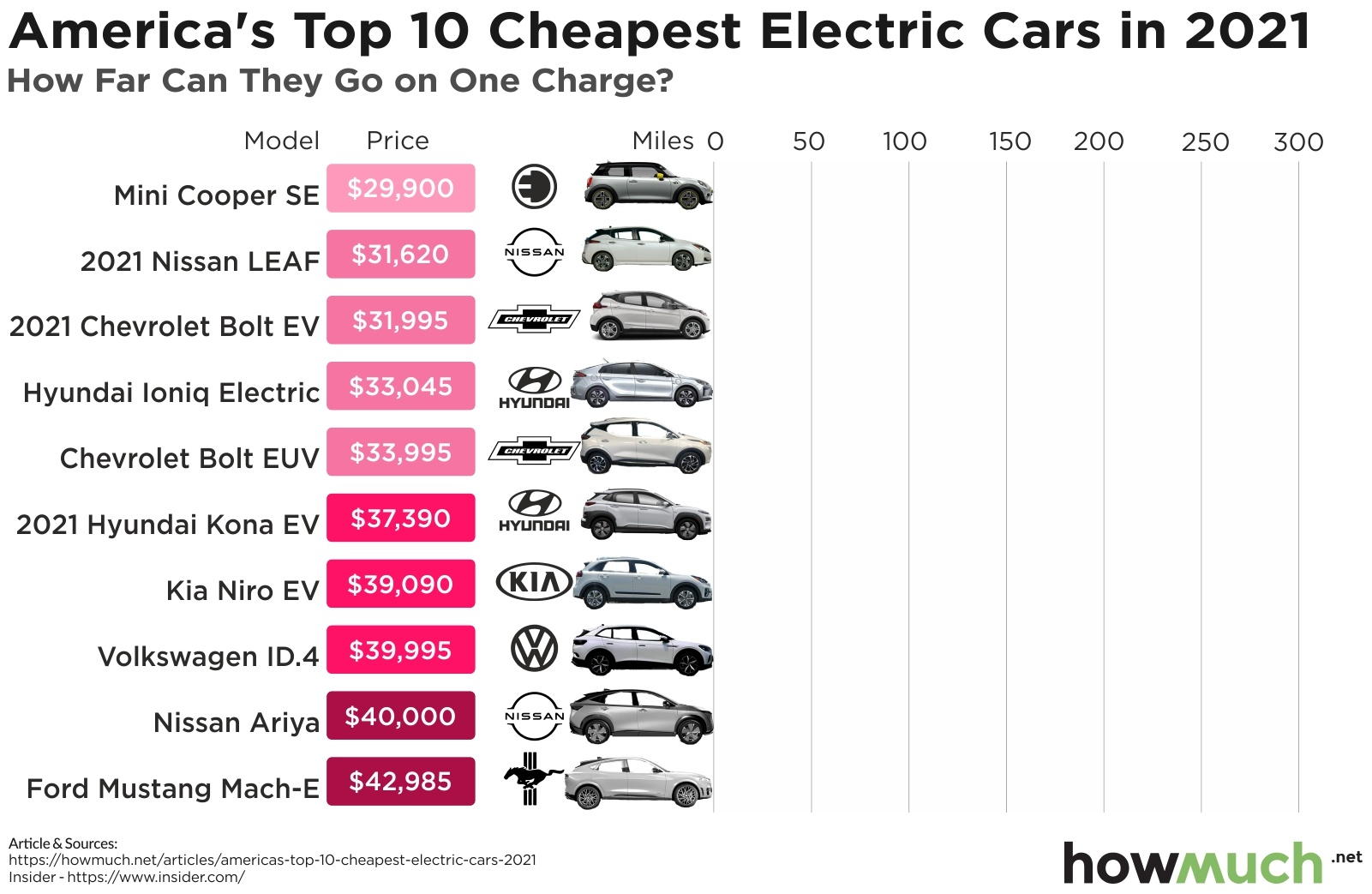 How Far Can America's Top 10 Cheapest Electric Cars Go On a Single Charge? GIF