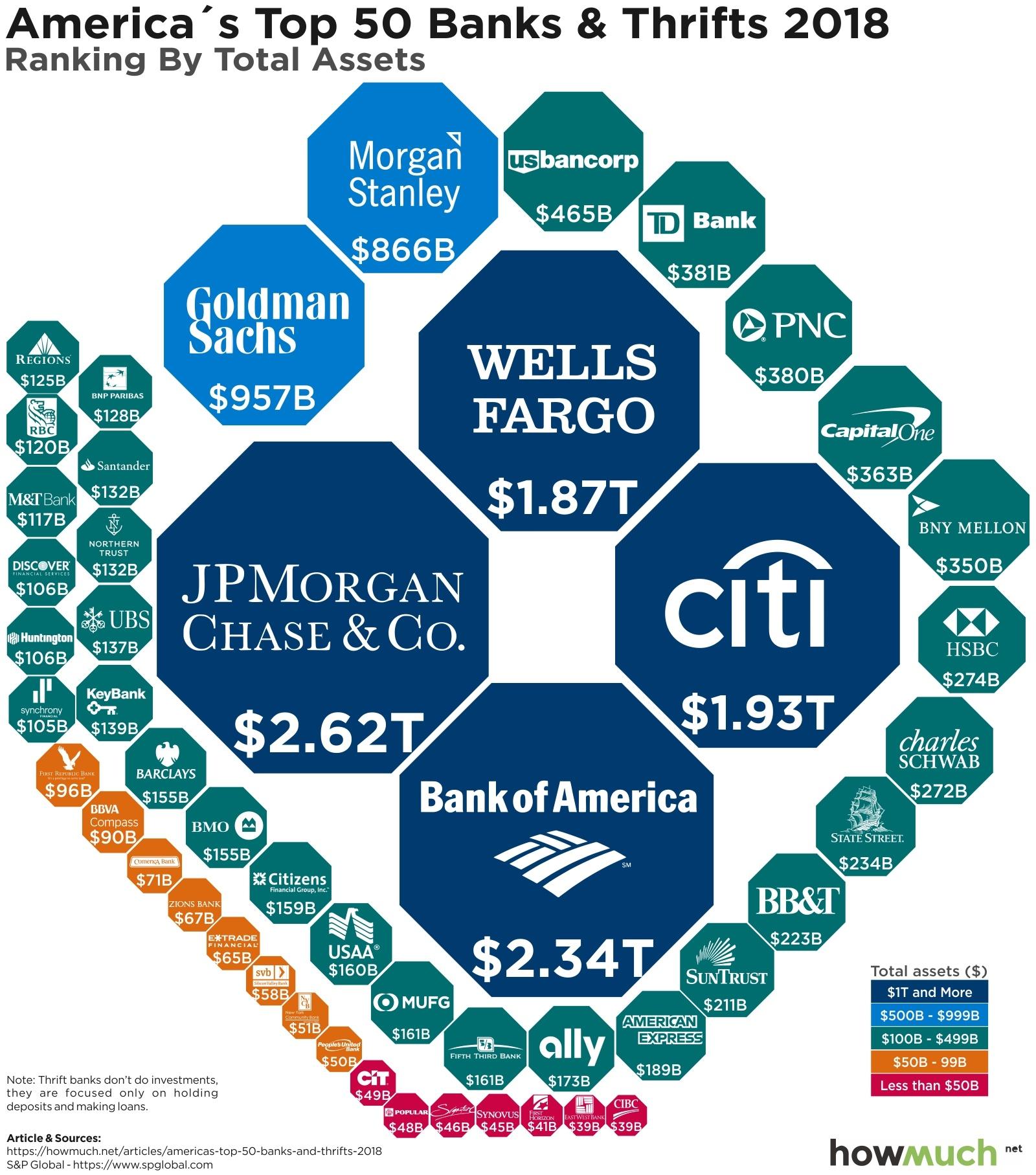 Лучший американский банк для открытия счета США