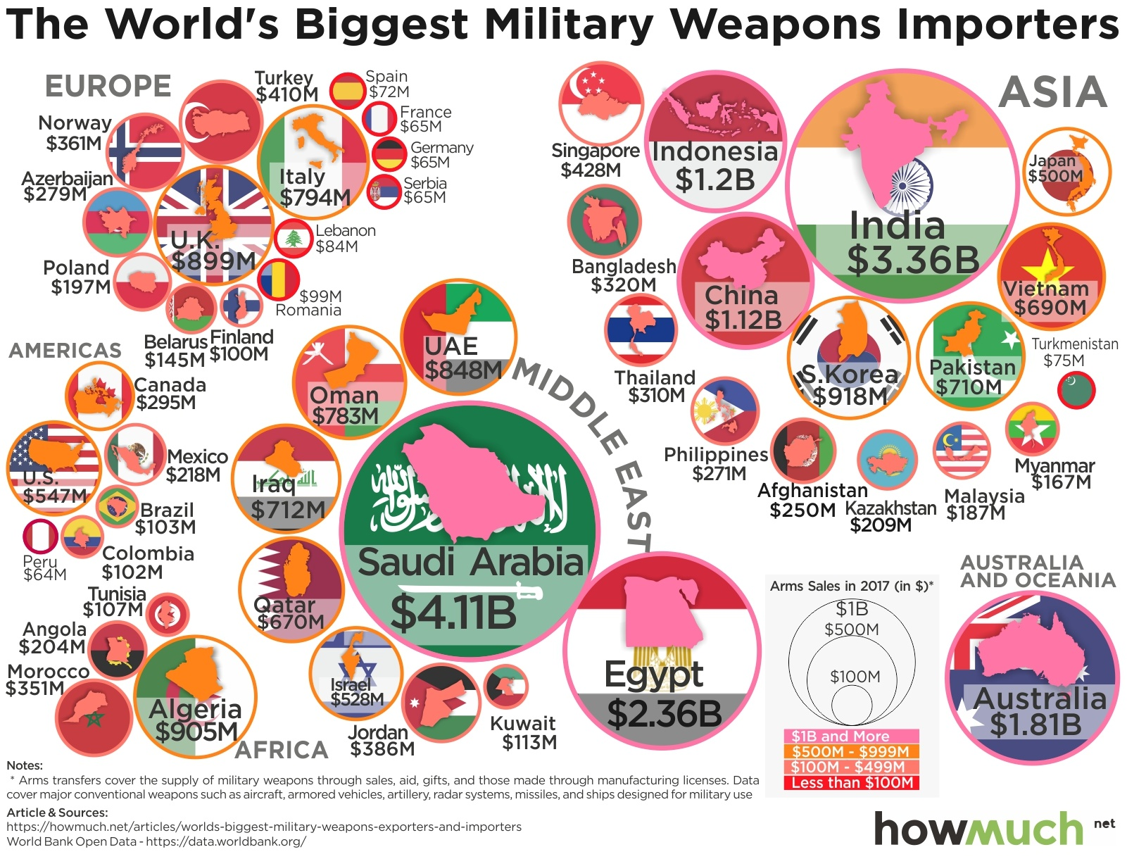 Lords of War: Visualizing the Global Arms Trade Network