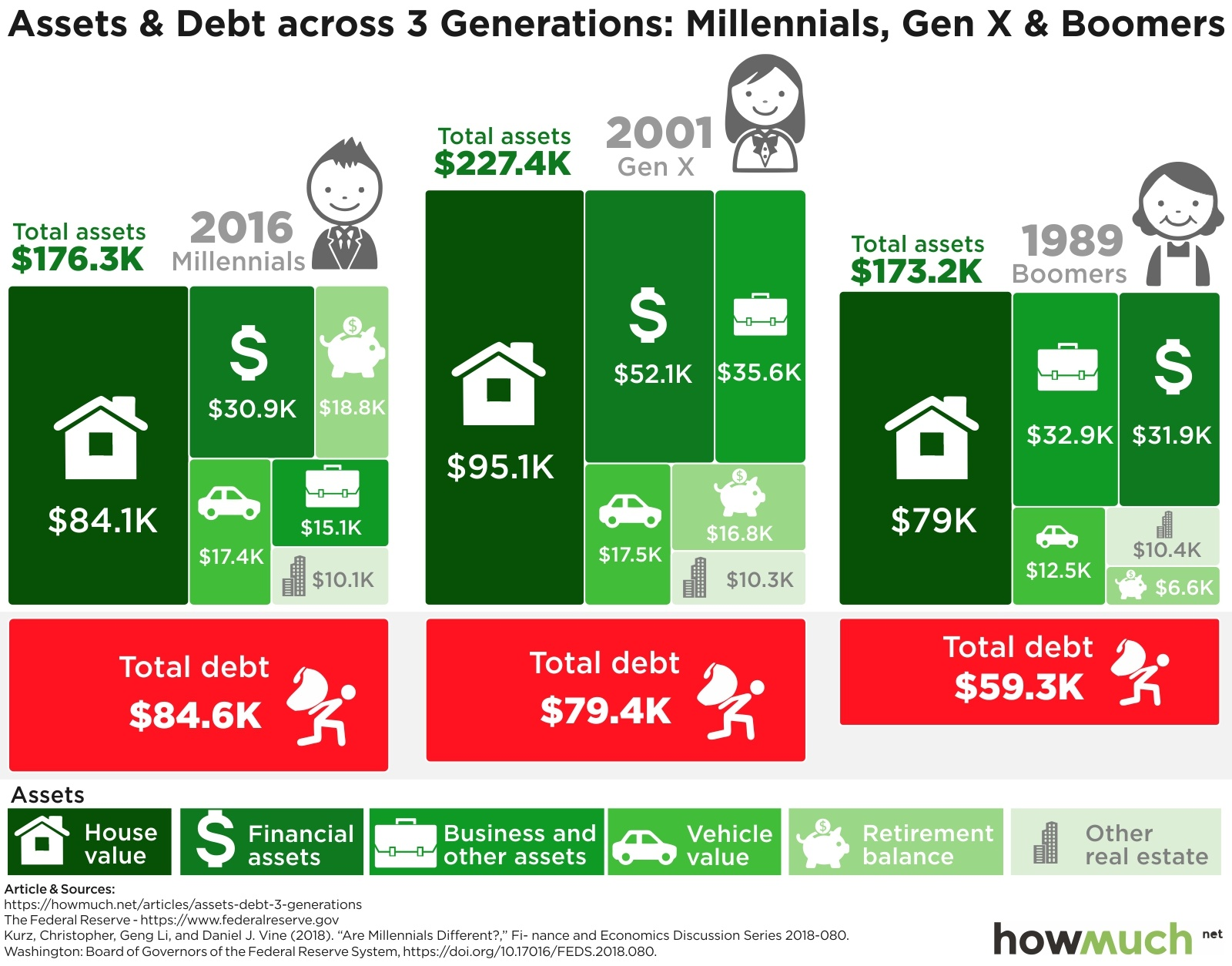 Debt by Generation