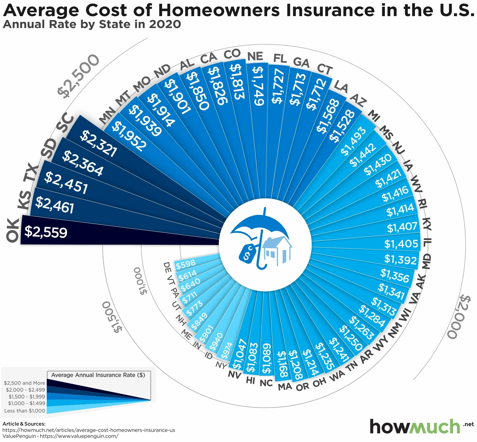 Average Homeowner Insurance Costs