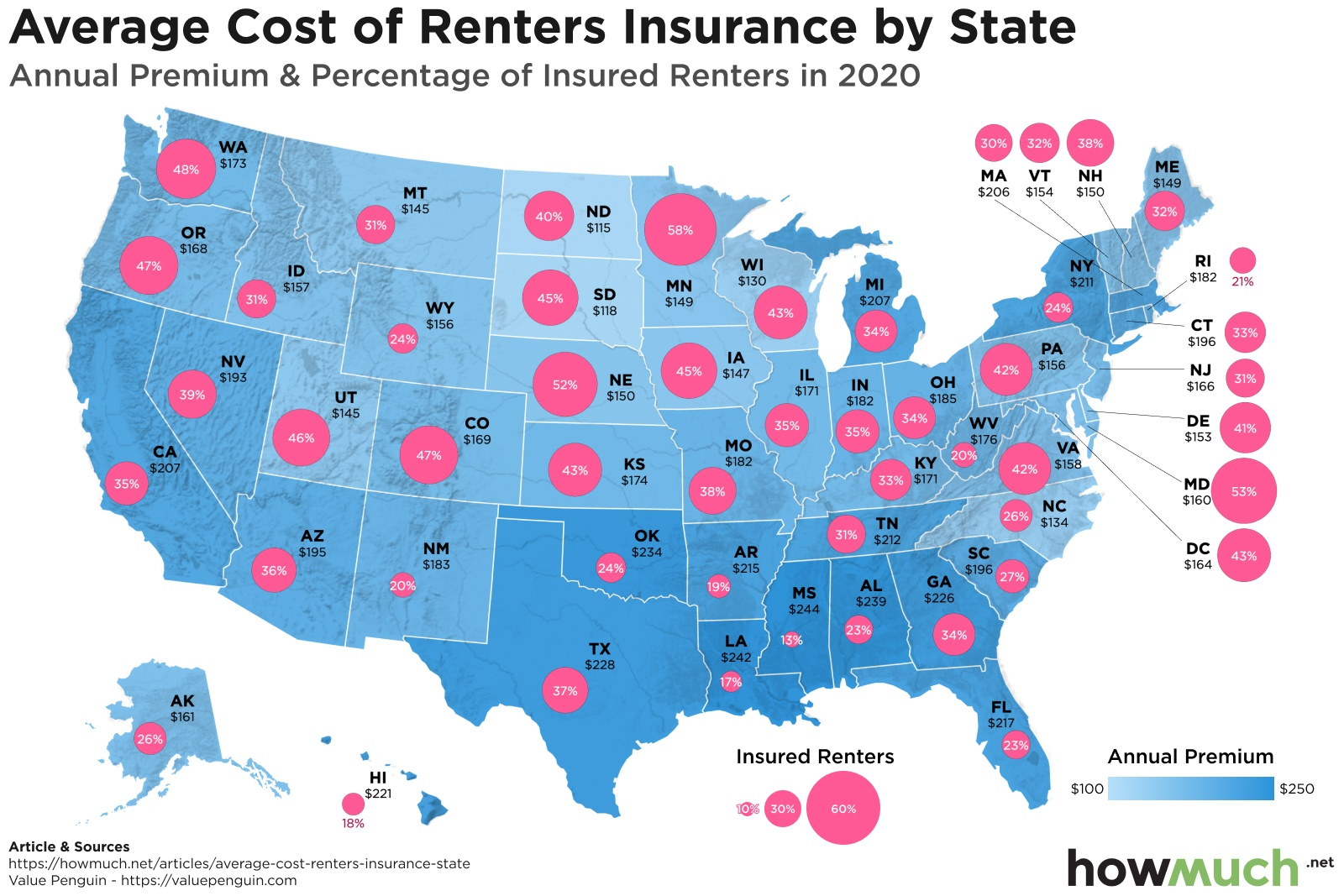 Average Renters Insurance Rates