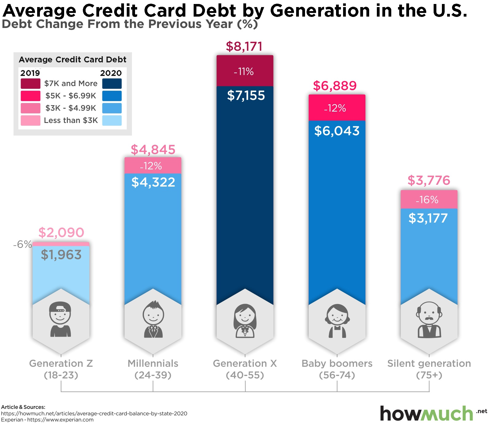 Credit card debt by generation