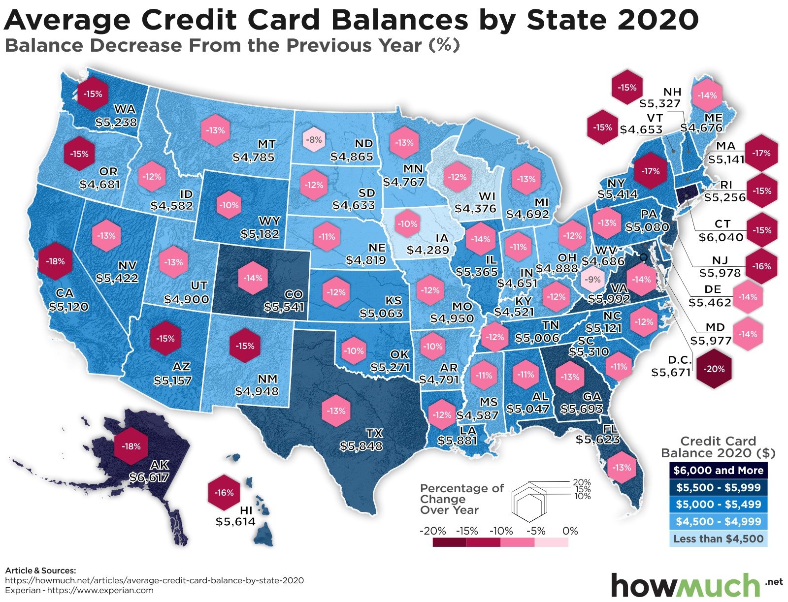Credit card debt by state